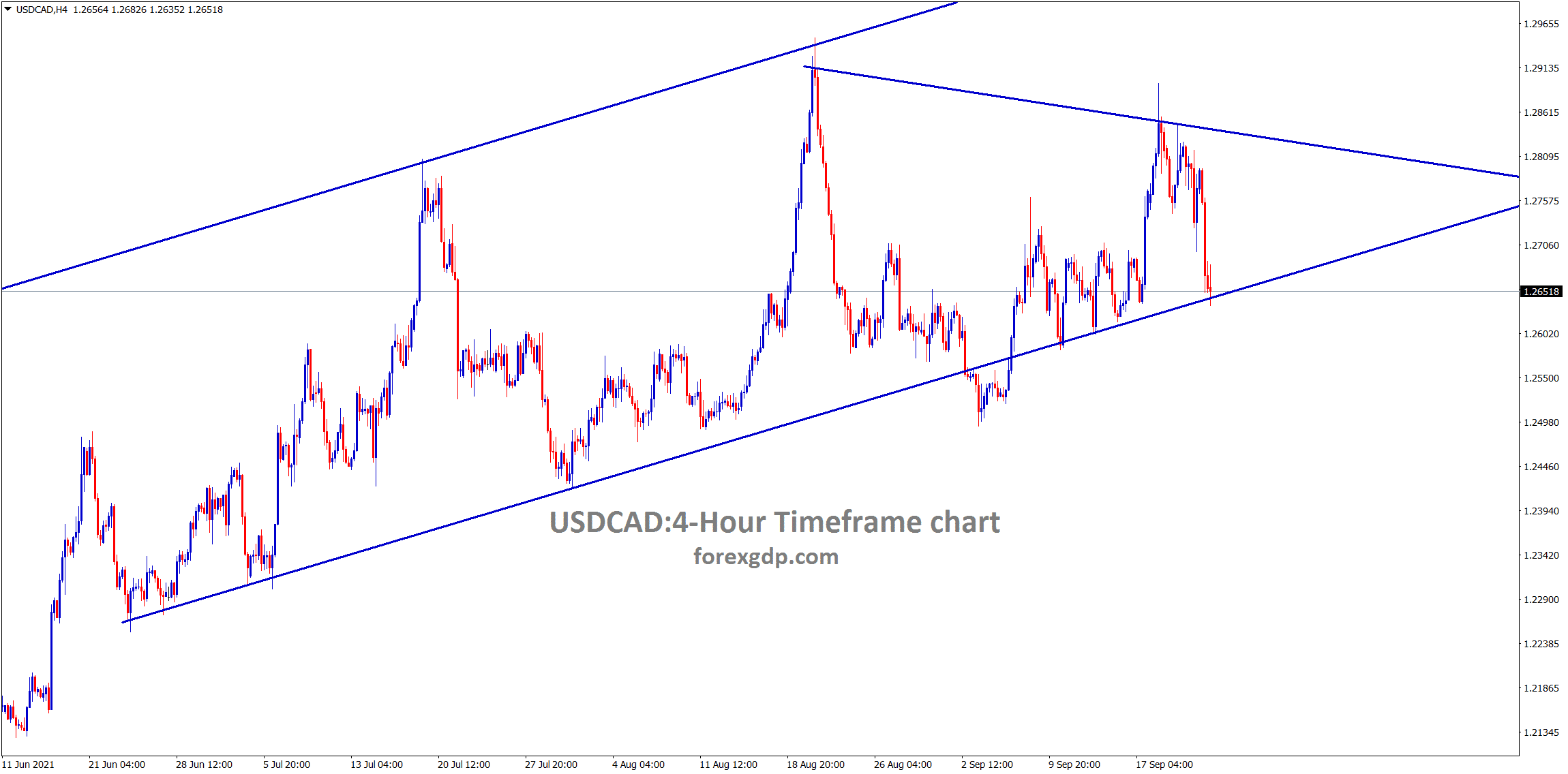 USDCAD hits the higher low area of the uptrend line wait for reversal or consolidation
