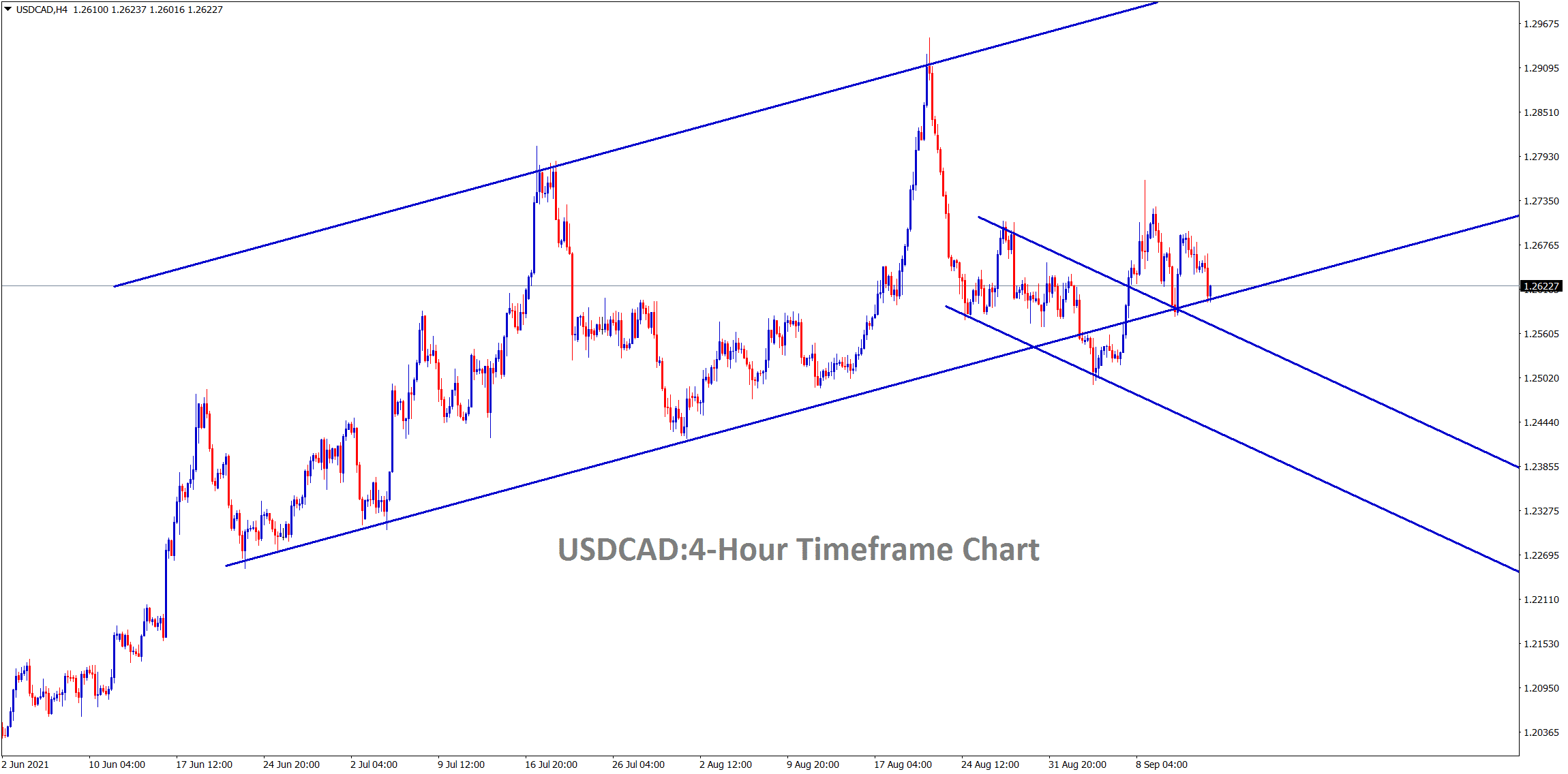 USDCAD hits the higher low level of the major uptrend line again