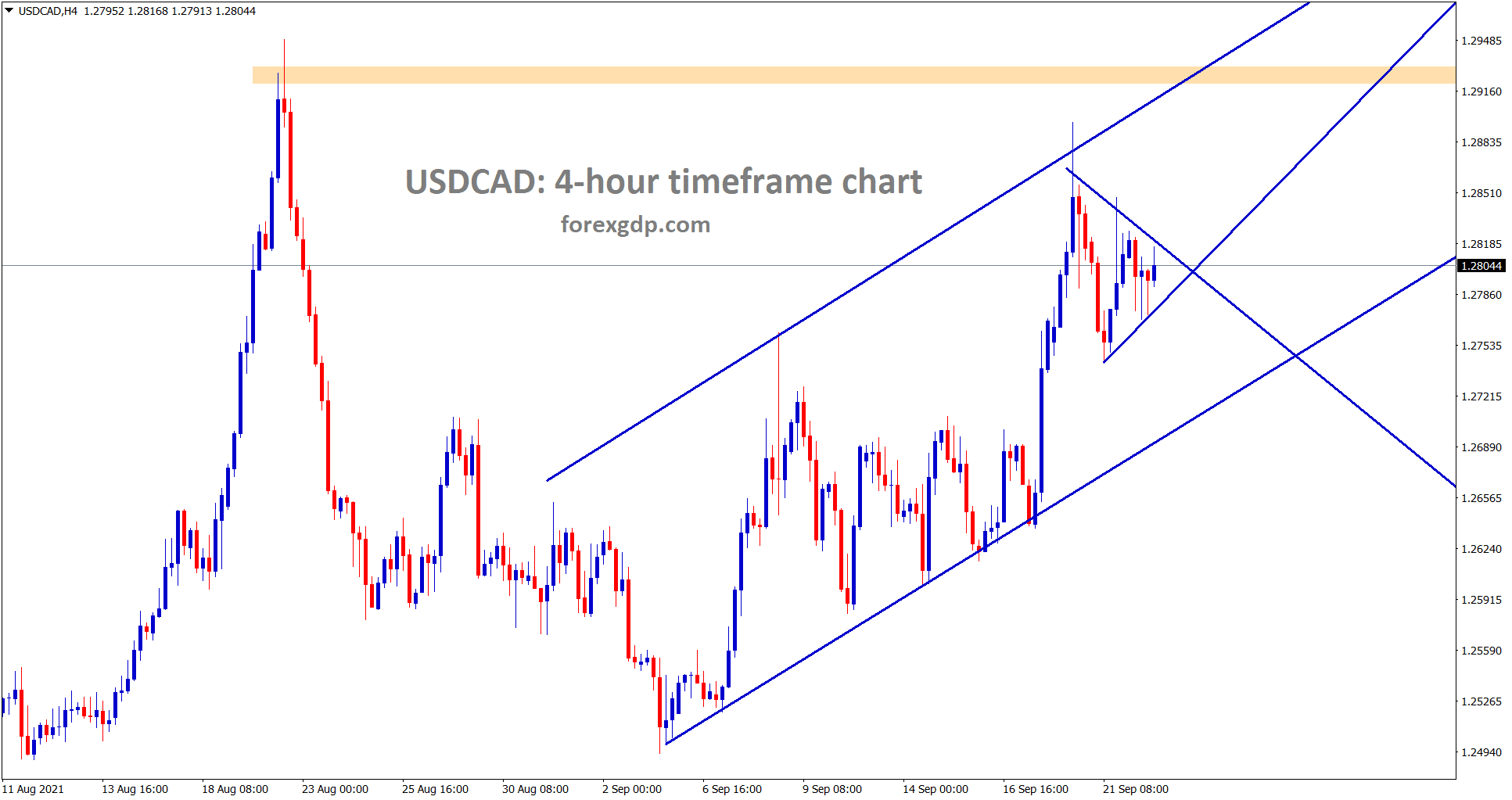 USDCAD is moving in an uptrend and recently formed a small symmetrical triangle wait for breakout