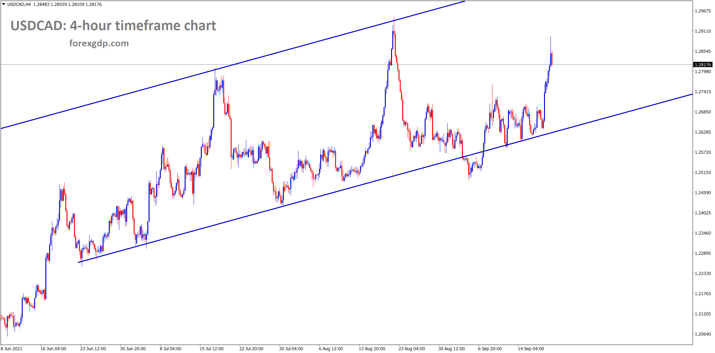 USDCAD is moving in an uptrend channel line
