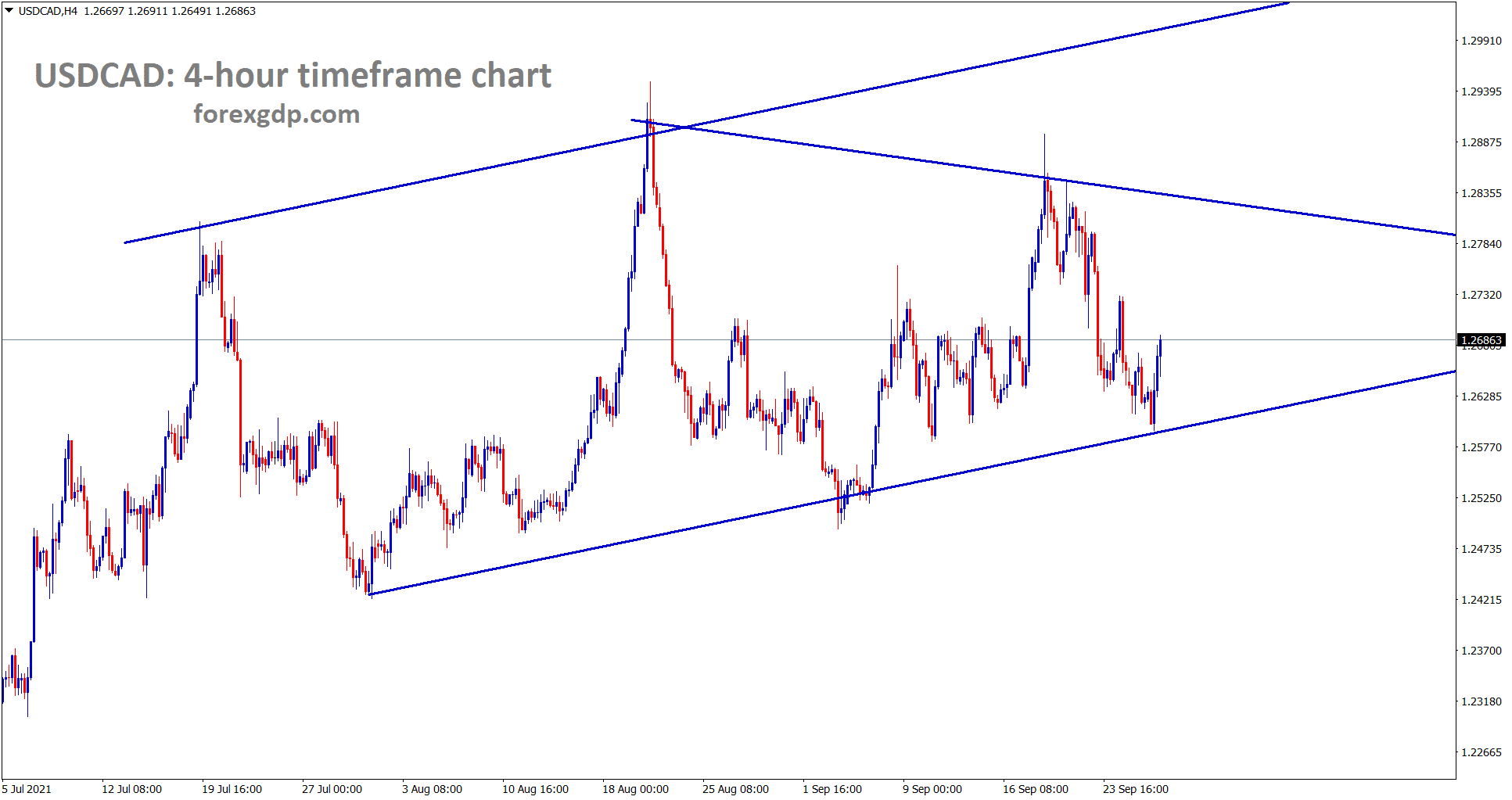 USDCAD is rebounding from the higher low area of the uptrend line and the symmetrical triangle