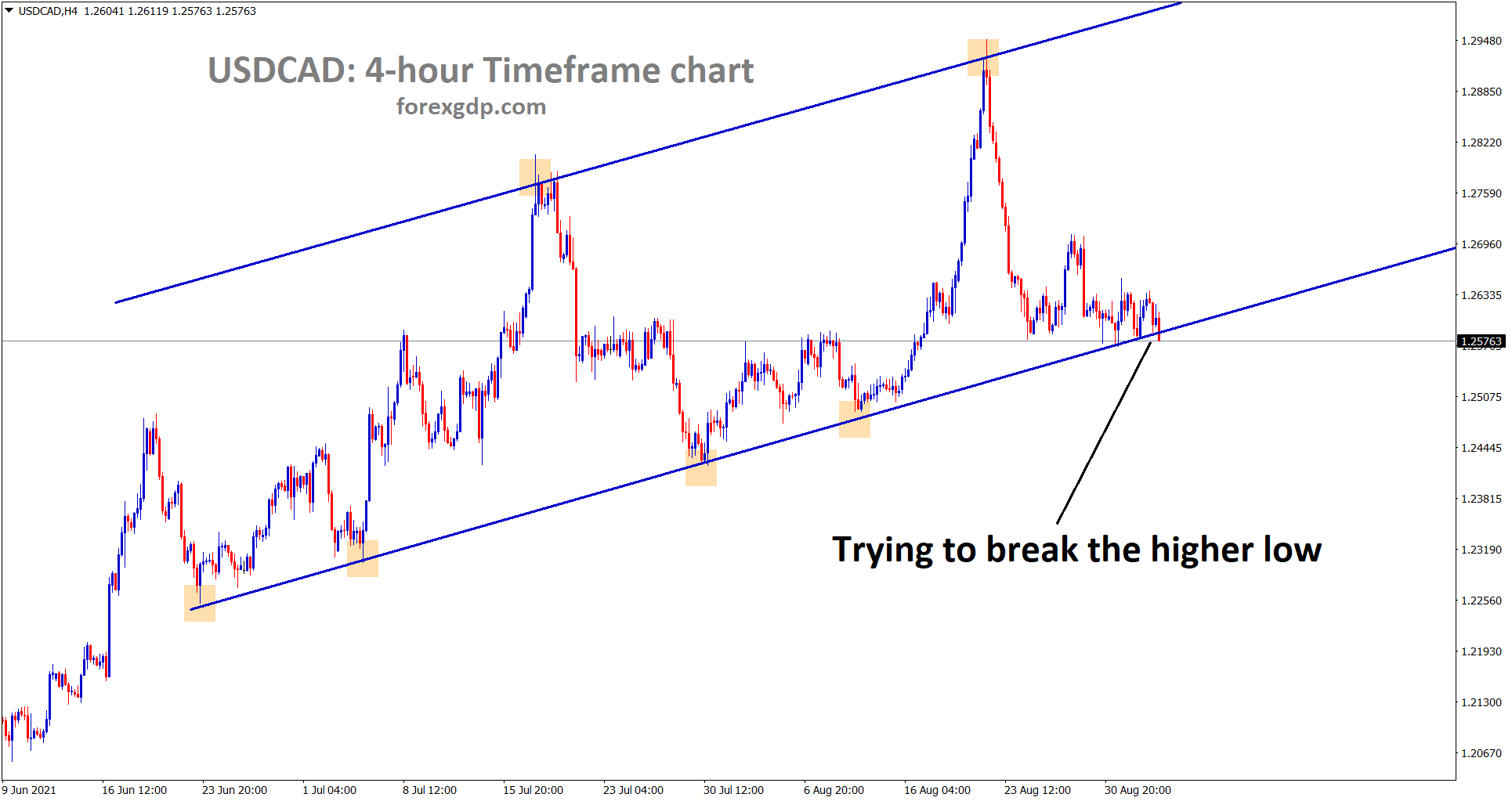 USDCAD is trying to break the higher low area wait for the confirmation of breakout or reversal