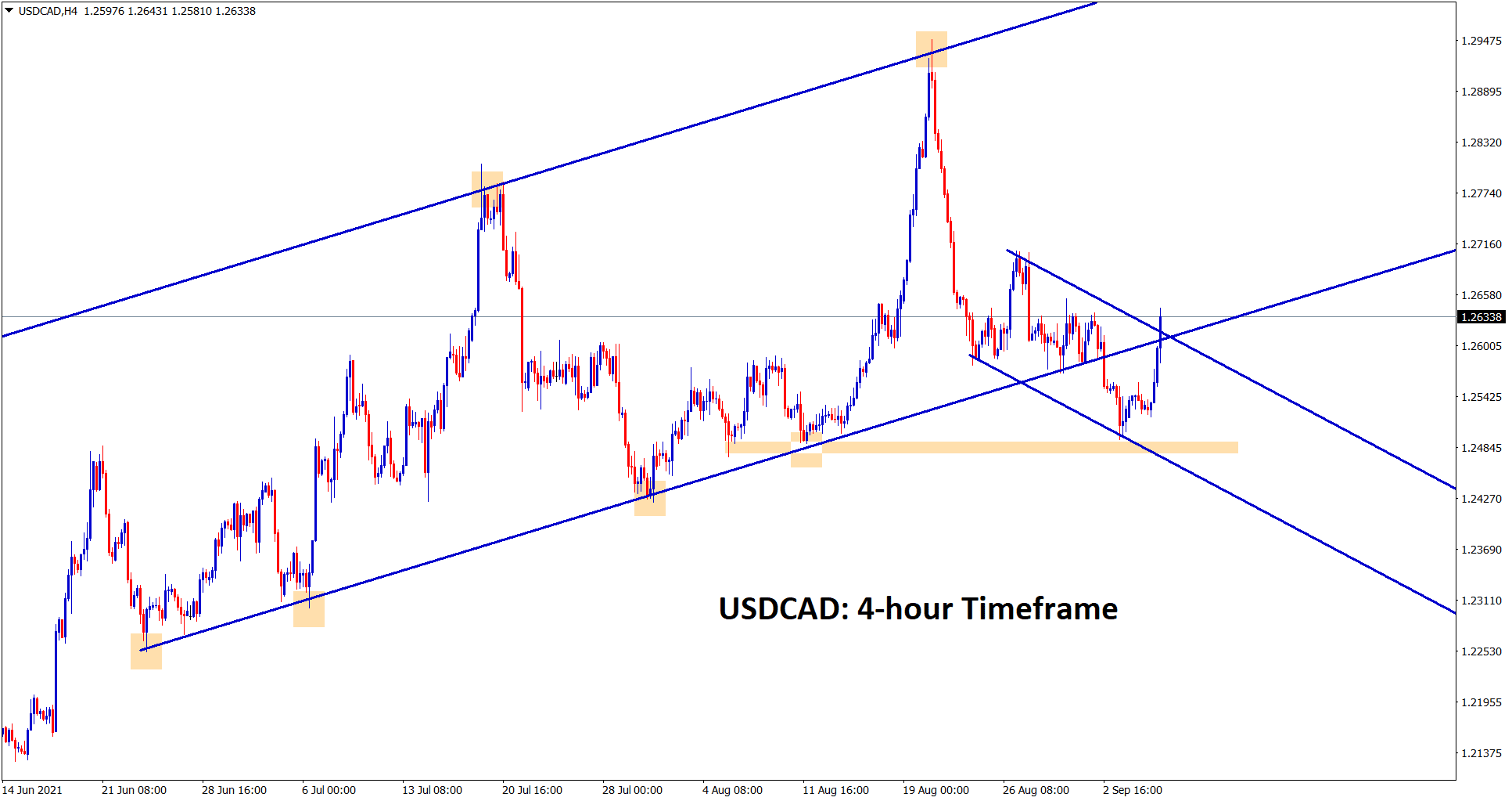 USDCAD is trying to re enter into the major uptrend line again and trying to break the minor descending channel