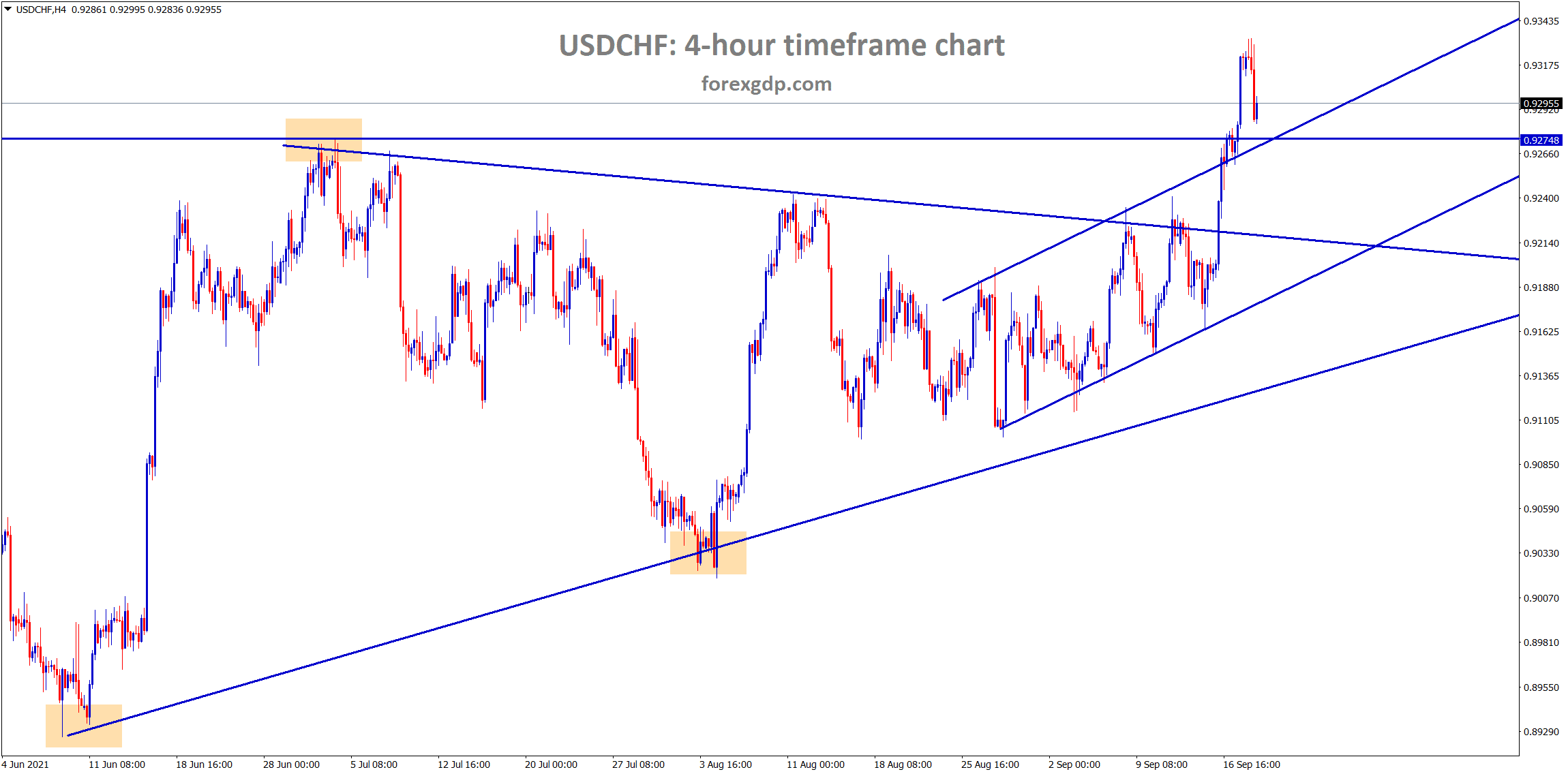 USDCHF has fallen back to the retest area of the horizontal resistance