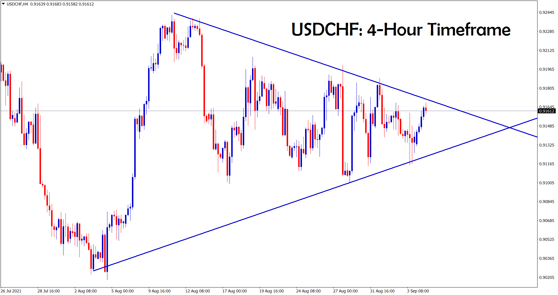 USDCHF has formed a symmetrical triangle pattern wait for the breakout