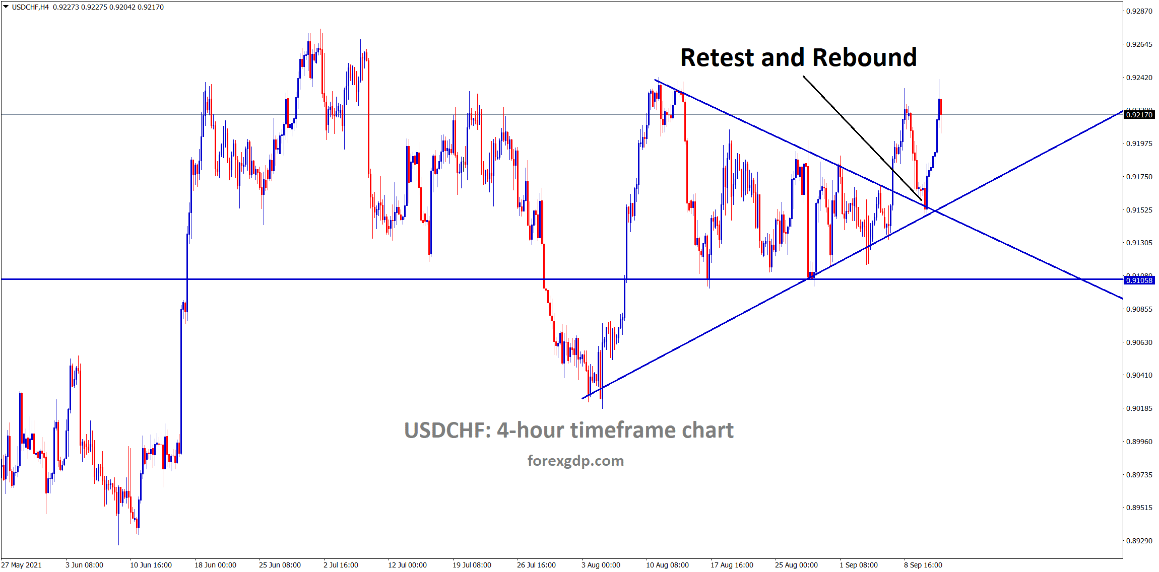 USDCHF has retested and rebounded from the broken triangle pattern