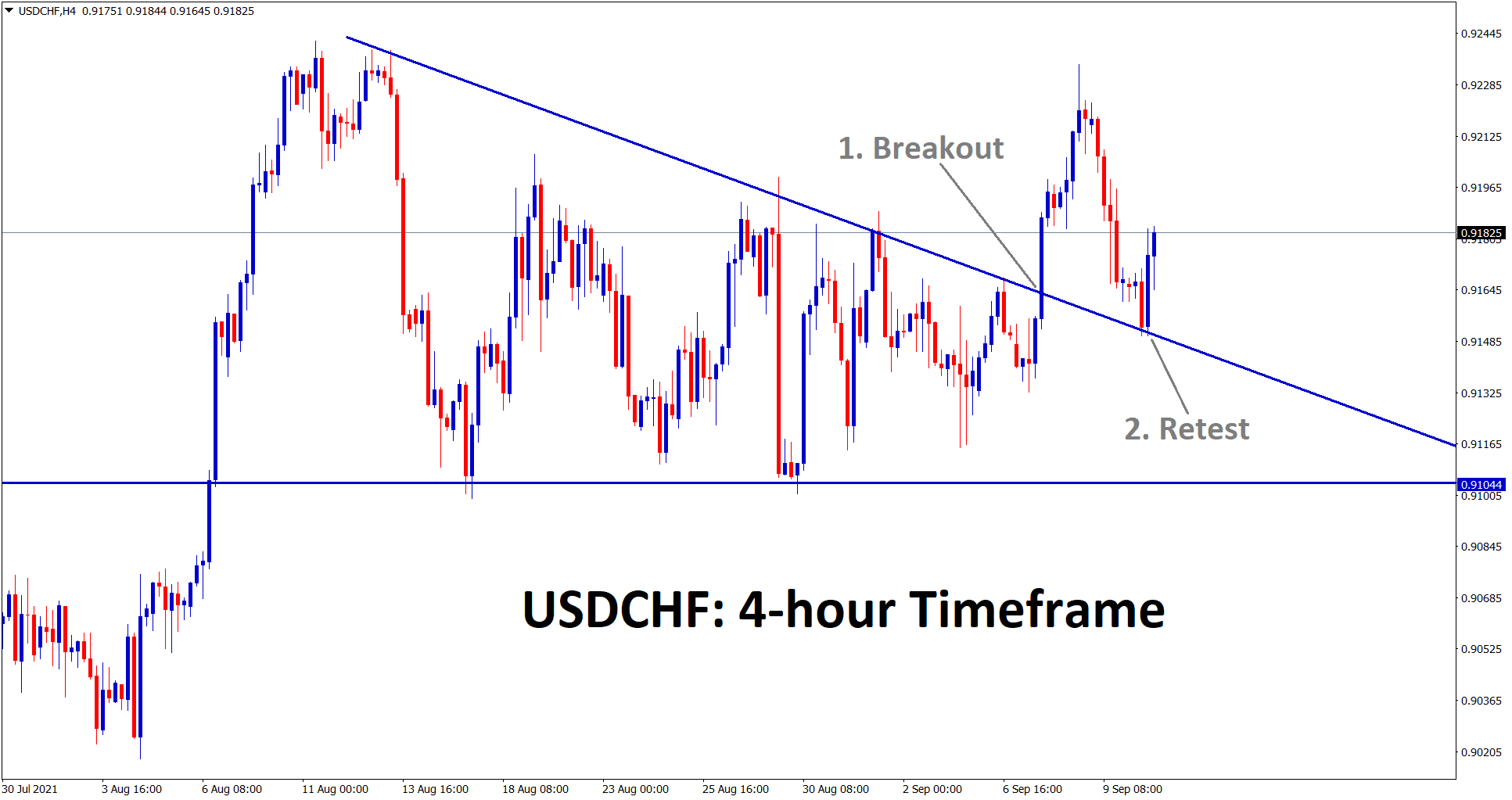 USDCHF has retested and rebounding from the broken descending triangle