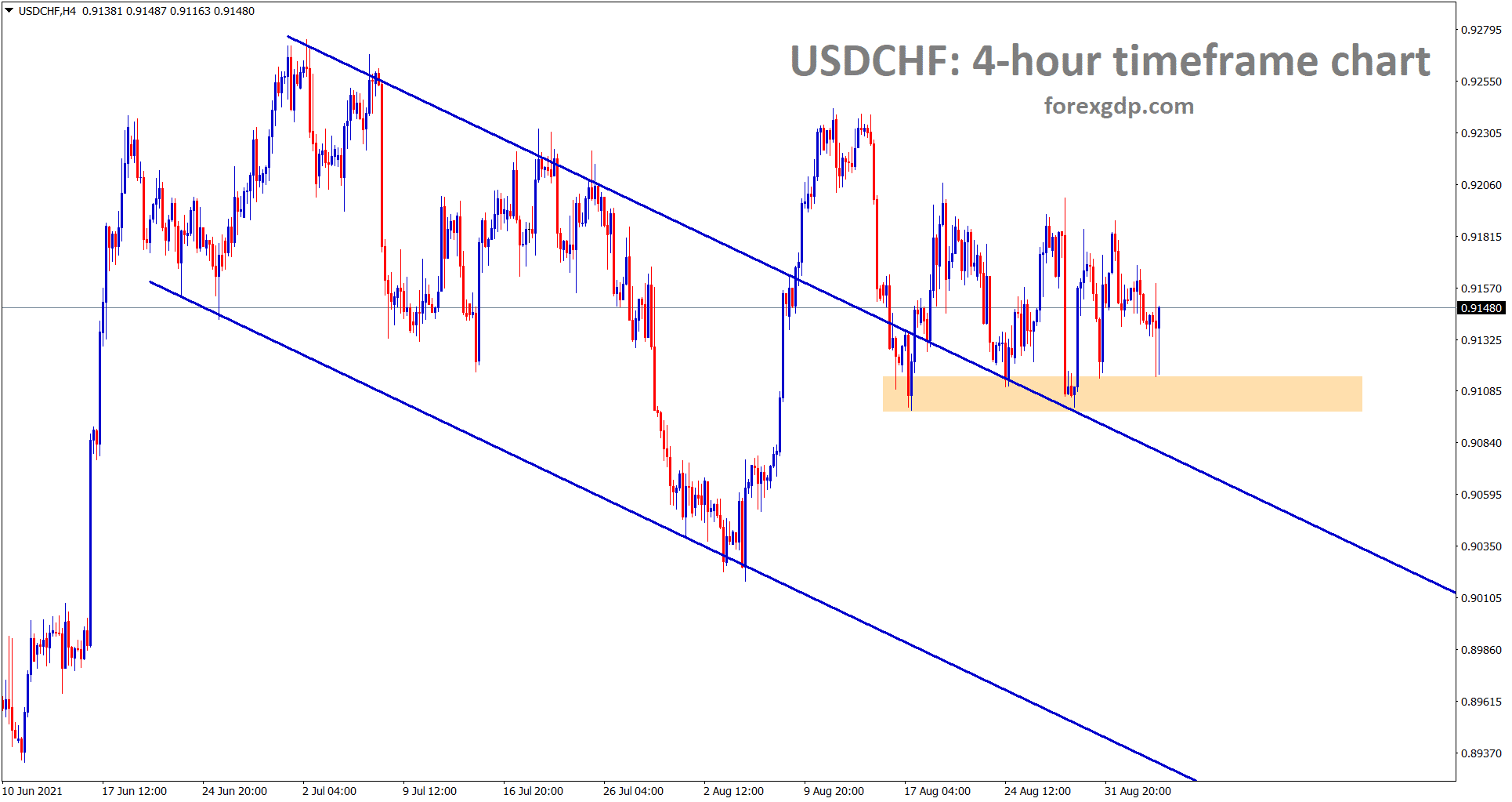 USDCHF is consolidating after breaking the top of the descending channel