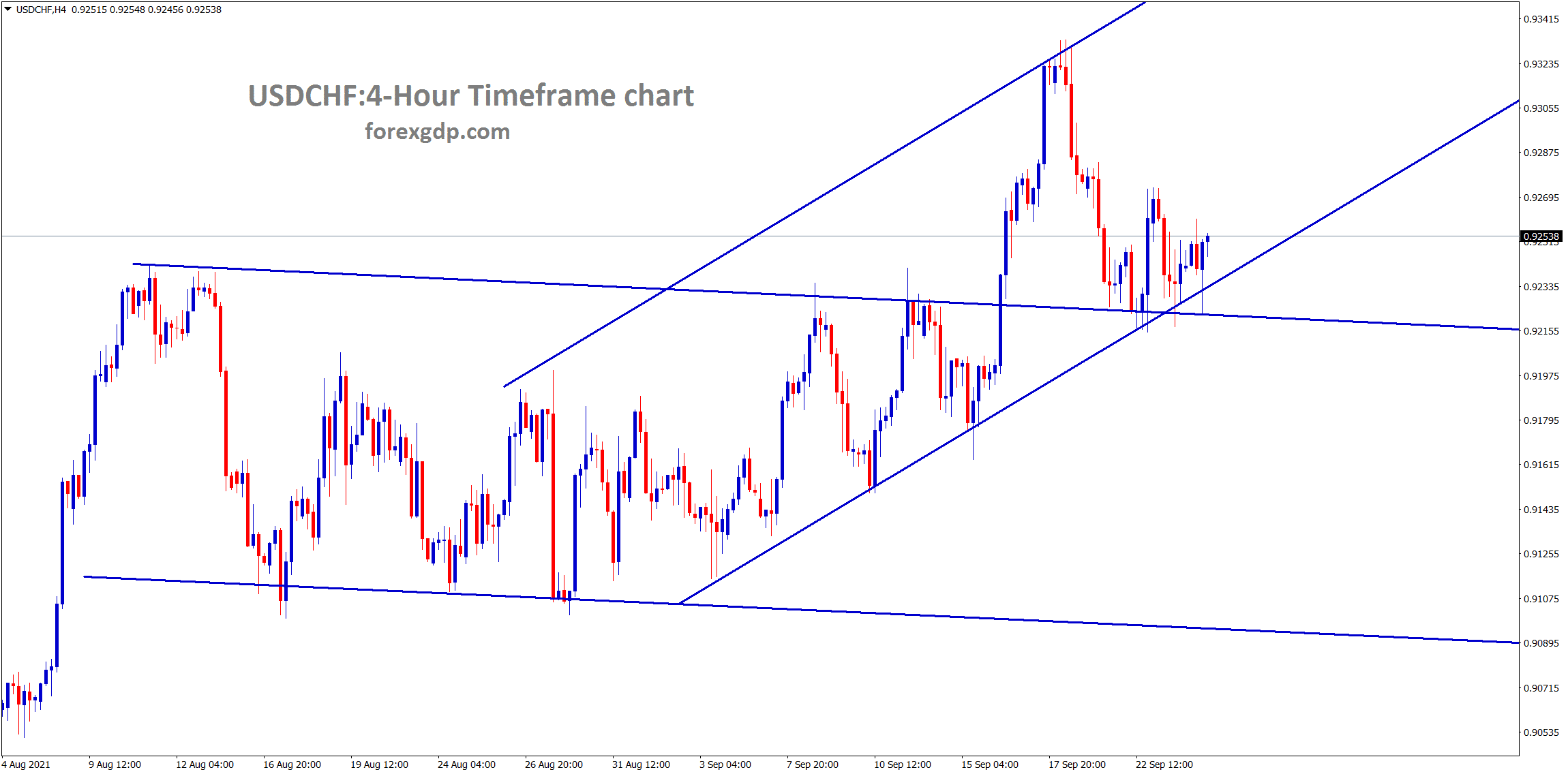 USDCHF is consolidating at the support area and the higher low of minor uptrend line