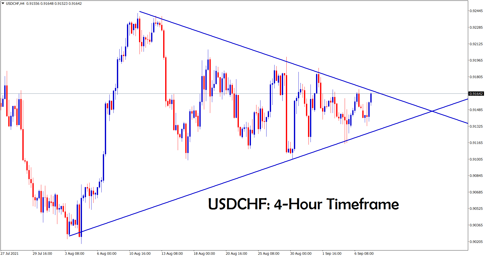 USDCHF is going to break the symmetrical triangle pattern soon