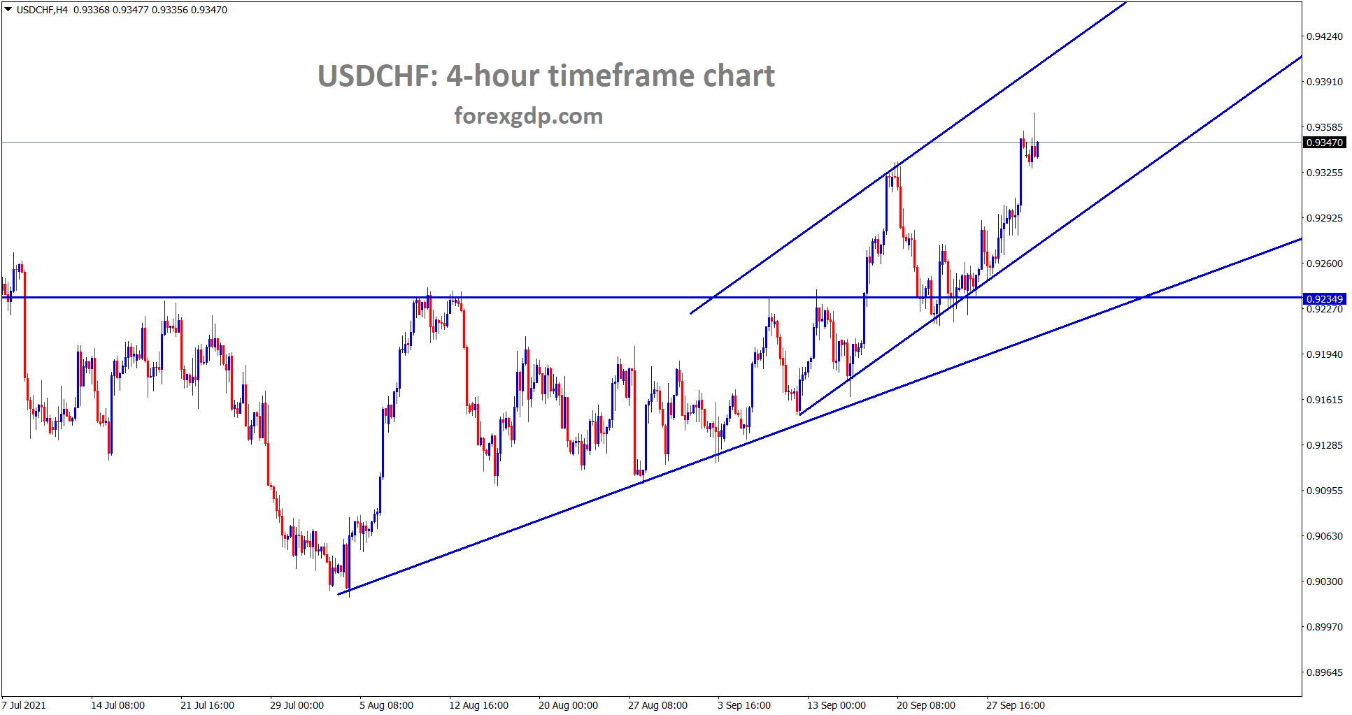 USDCHF is moving in an uptrend now forming higher highs and higher lows