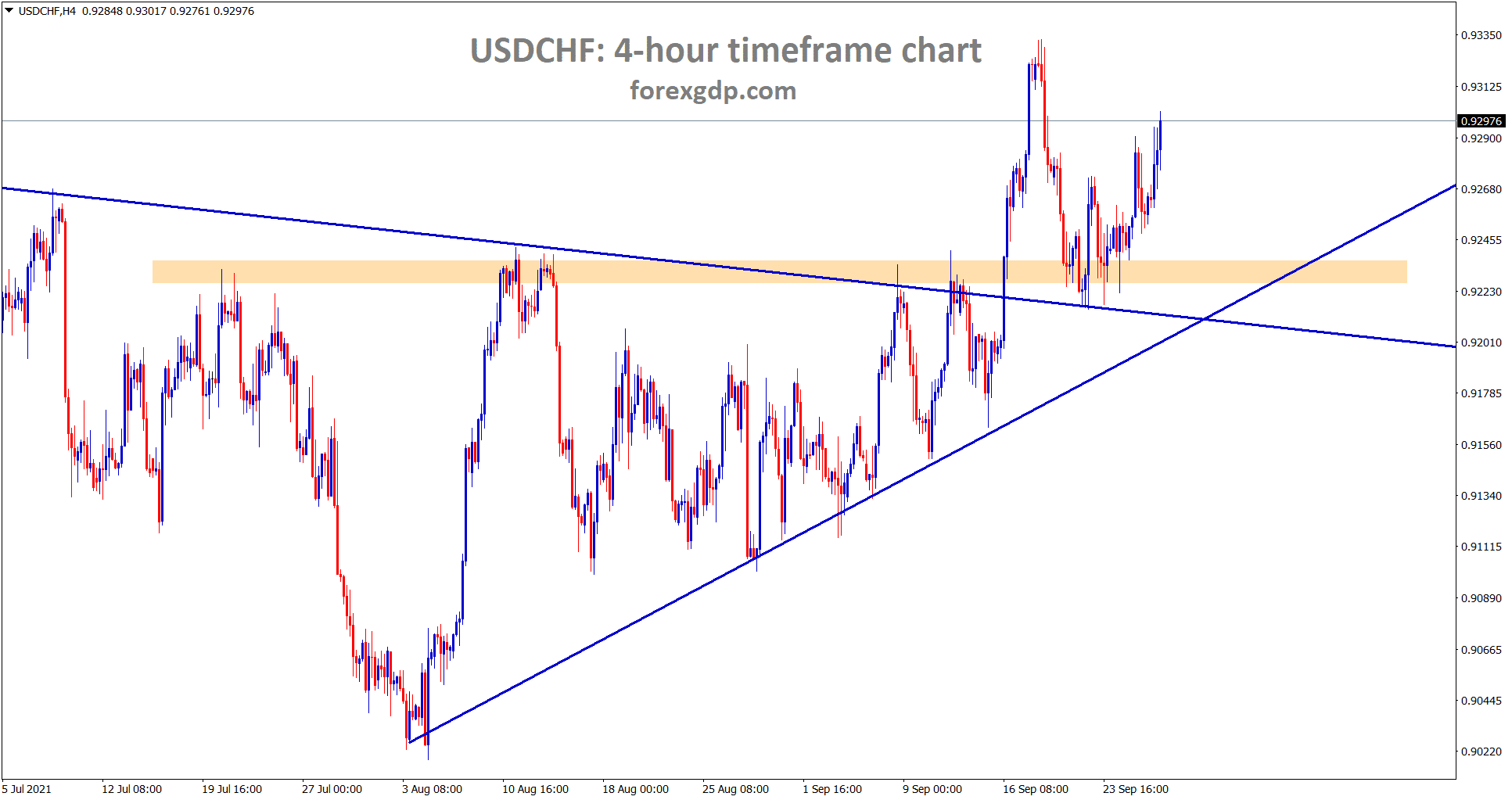 USDCHF is rebounding from the retest zone of the symmetrical triangle