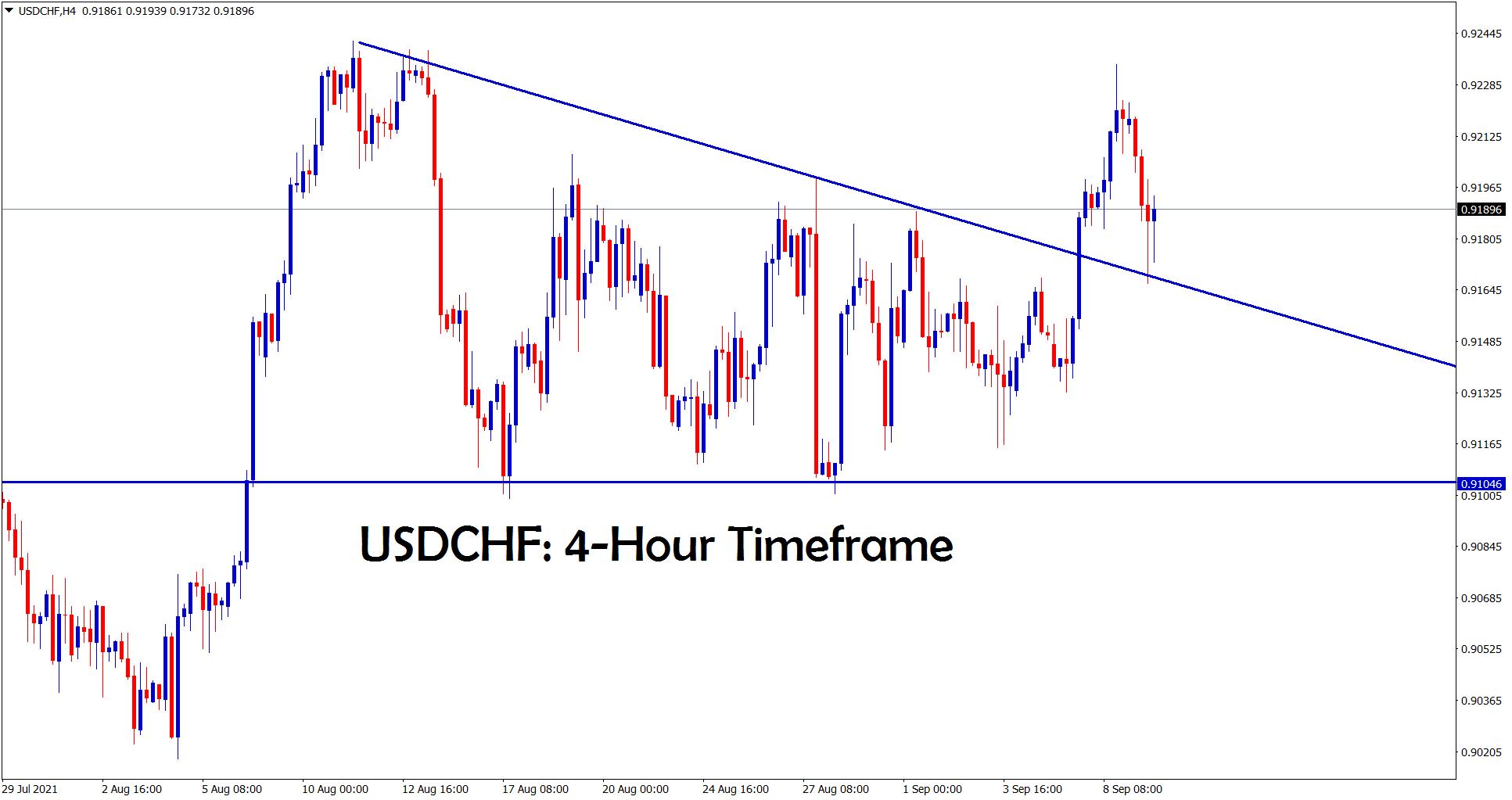USDCHF is retesting the broken descending triangle pattern