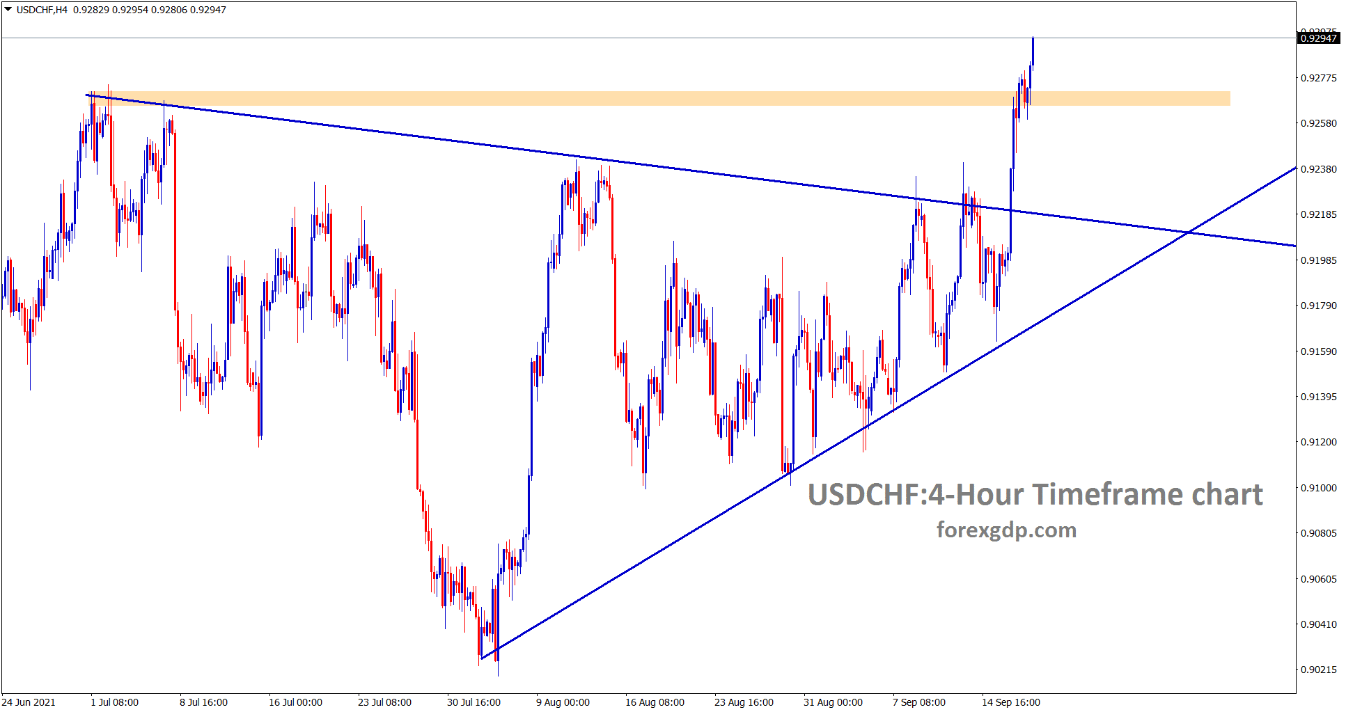 USDCHF is trying to break the horizontal resistance level at the top