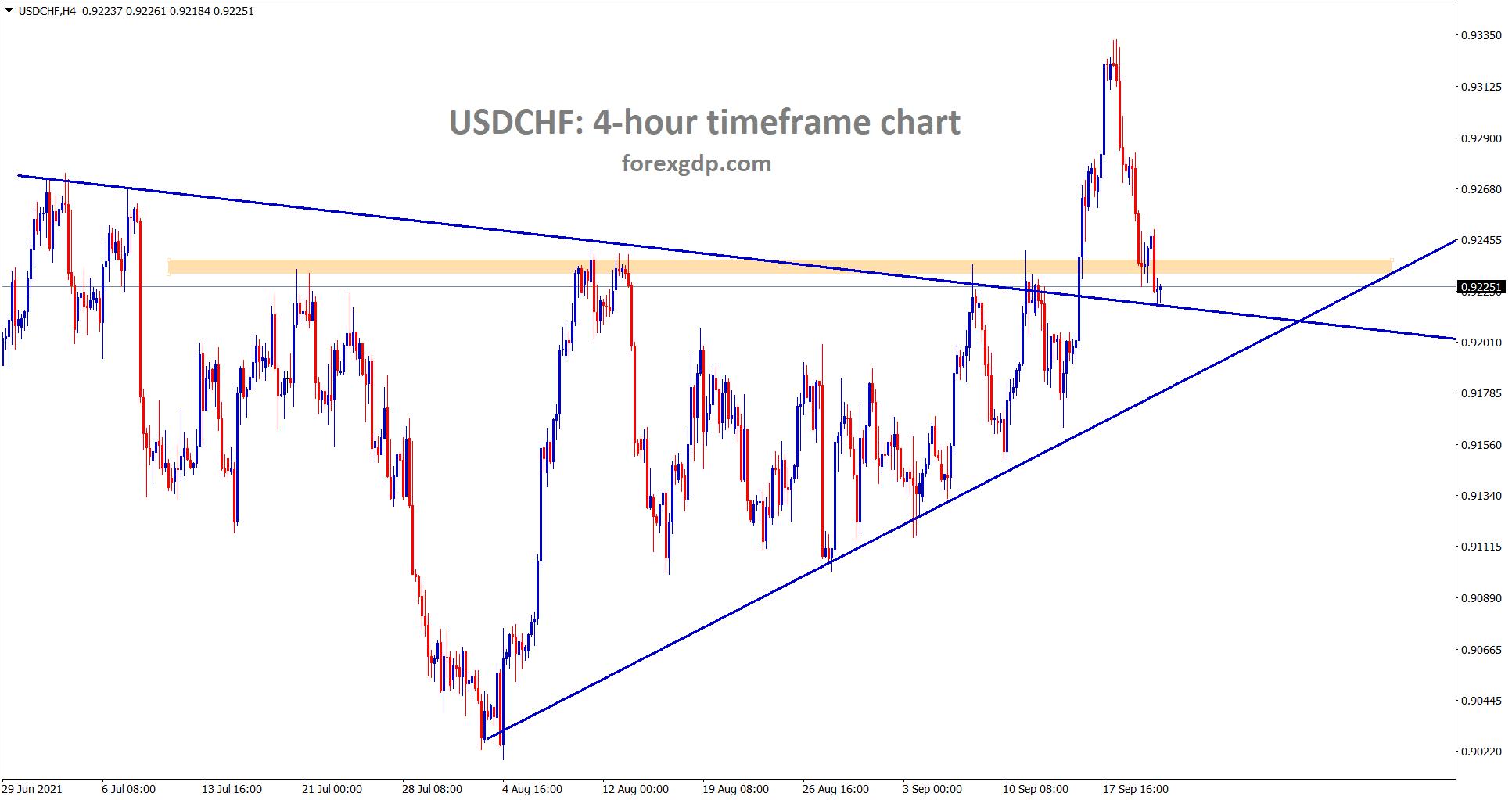 USDCHF retested the broken symmetrical triangle area