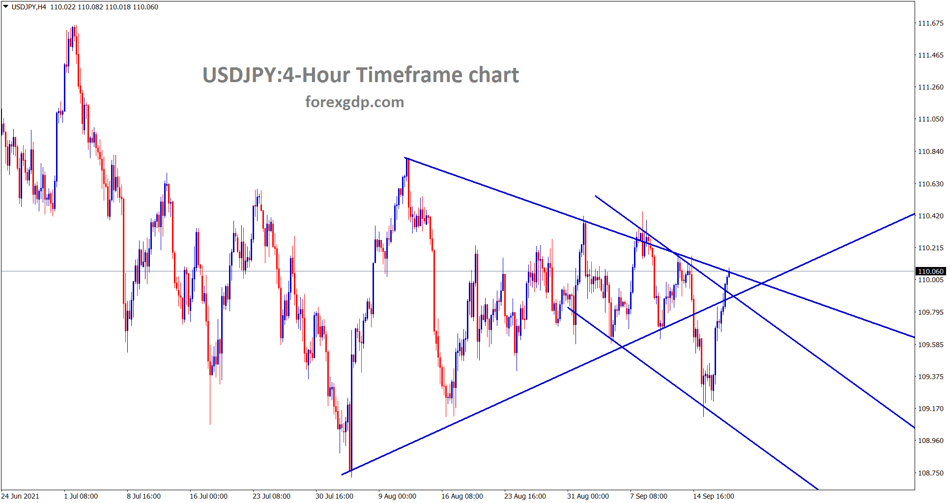 USDJPY has reached the lower high area of the downtrend line wait for breakout or reversal