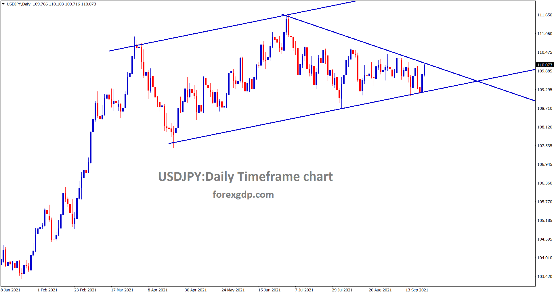 USDJPY has reached the top resistance and lower high of the downtrend line wait for breakout or reversal.
