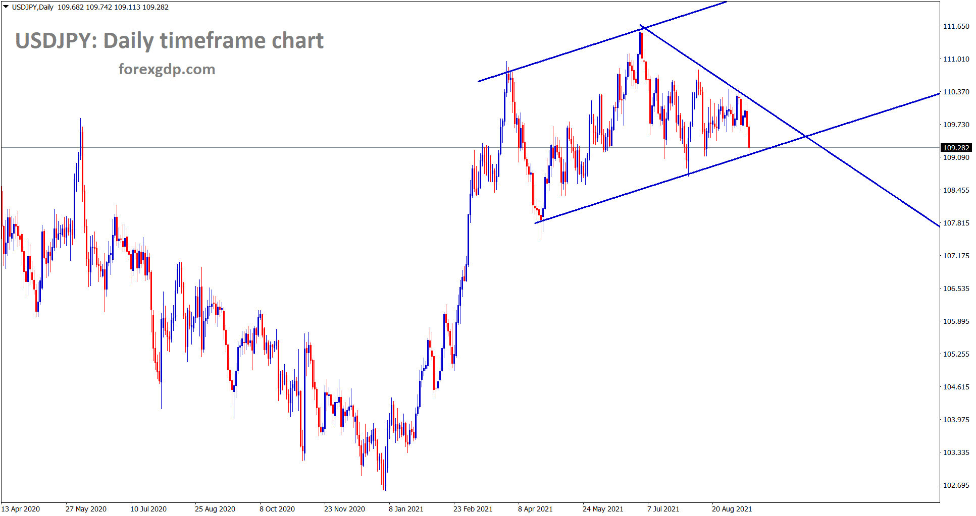 USDJPY is standing at the higher low level of a channel range