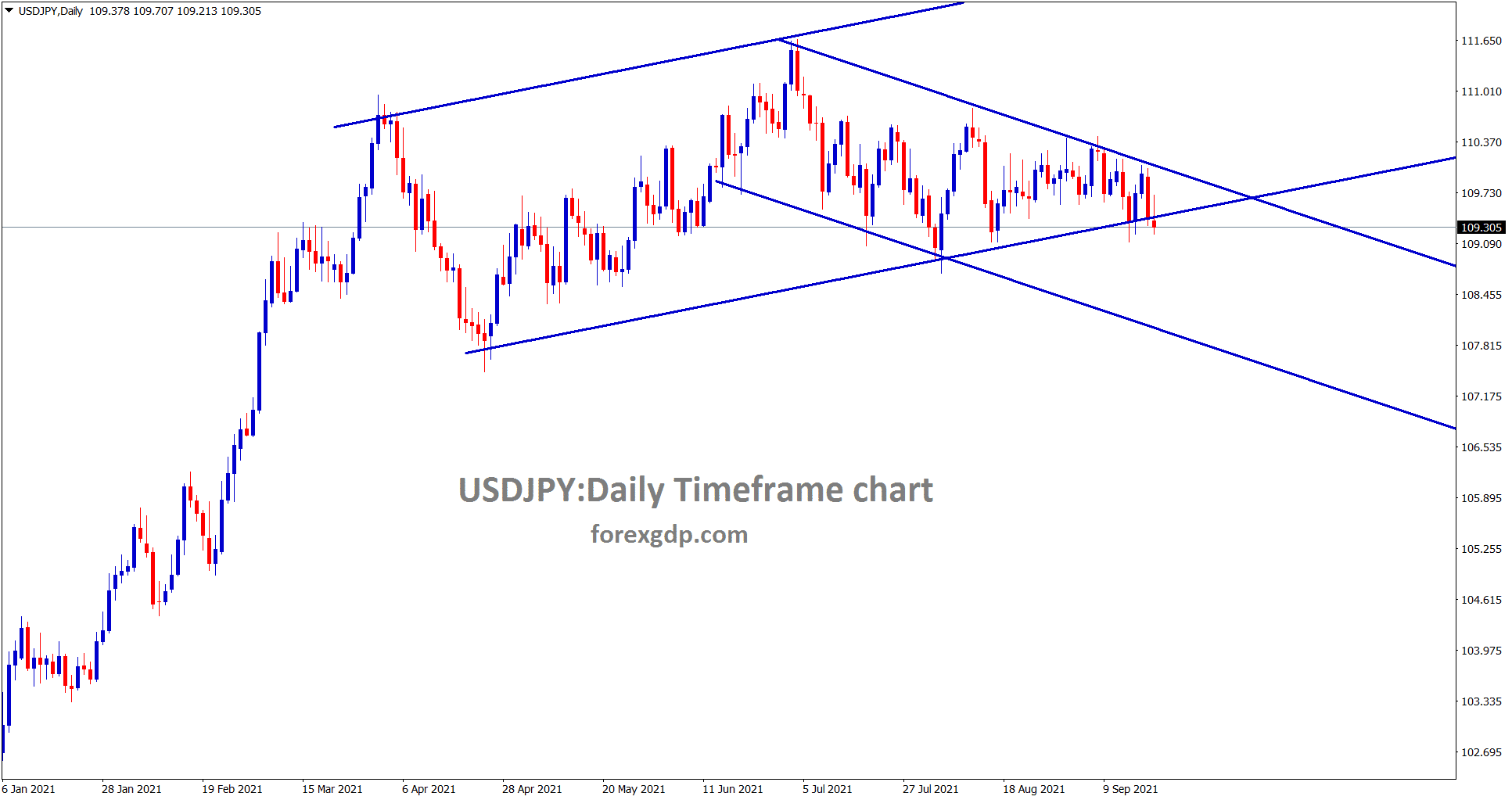 USDJPY is still moving between the channels