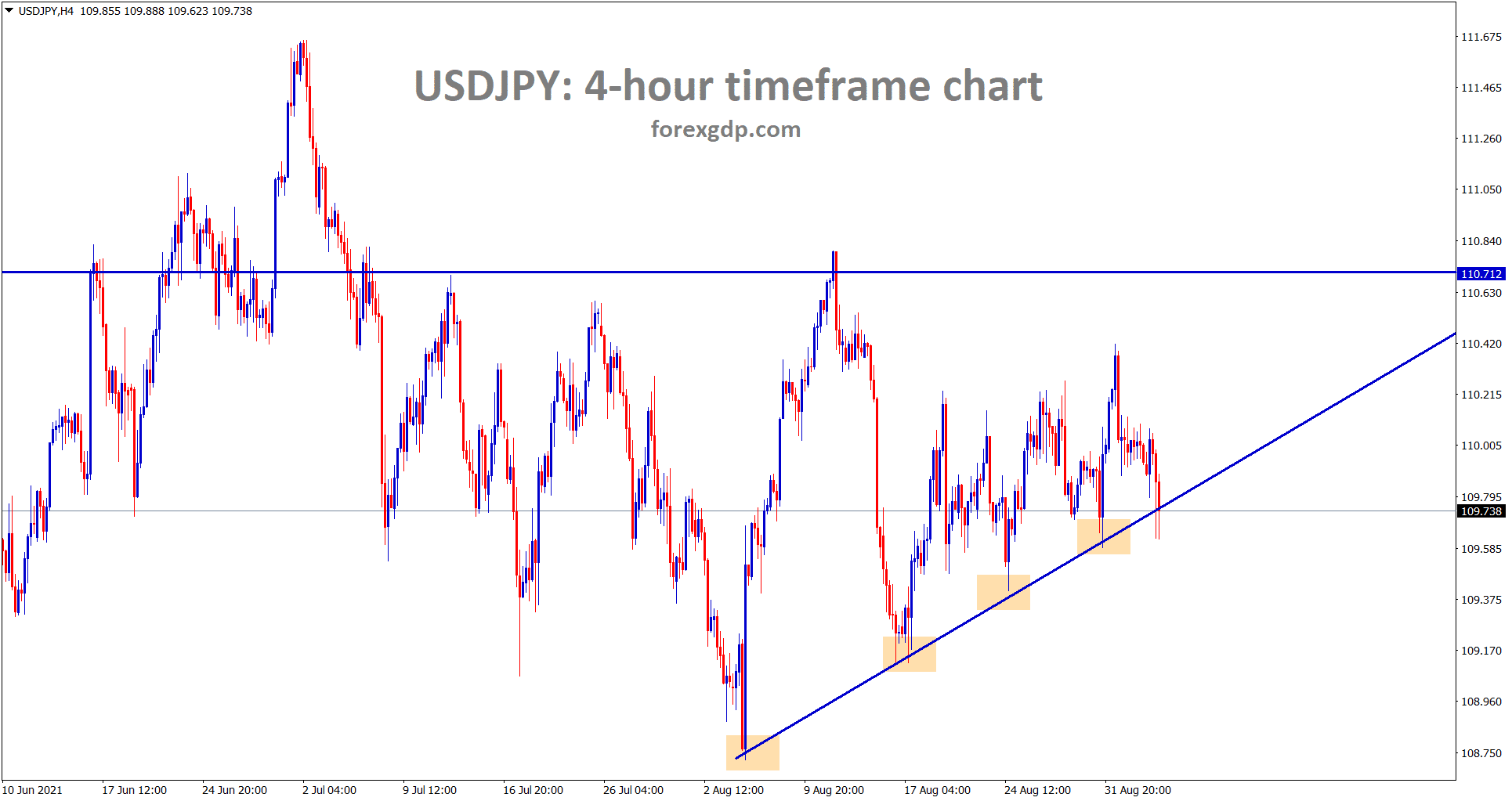 USDJPY is still moving in an Ascending Triangel pattern
