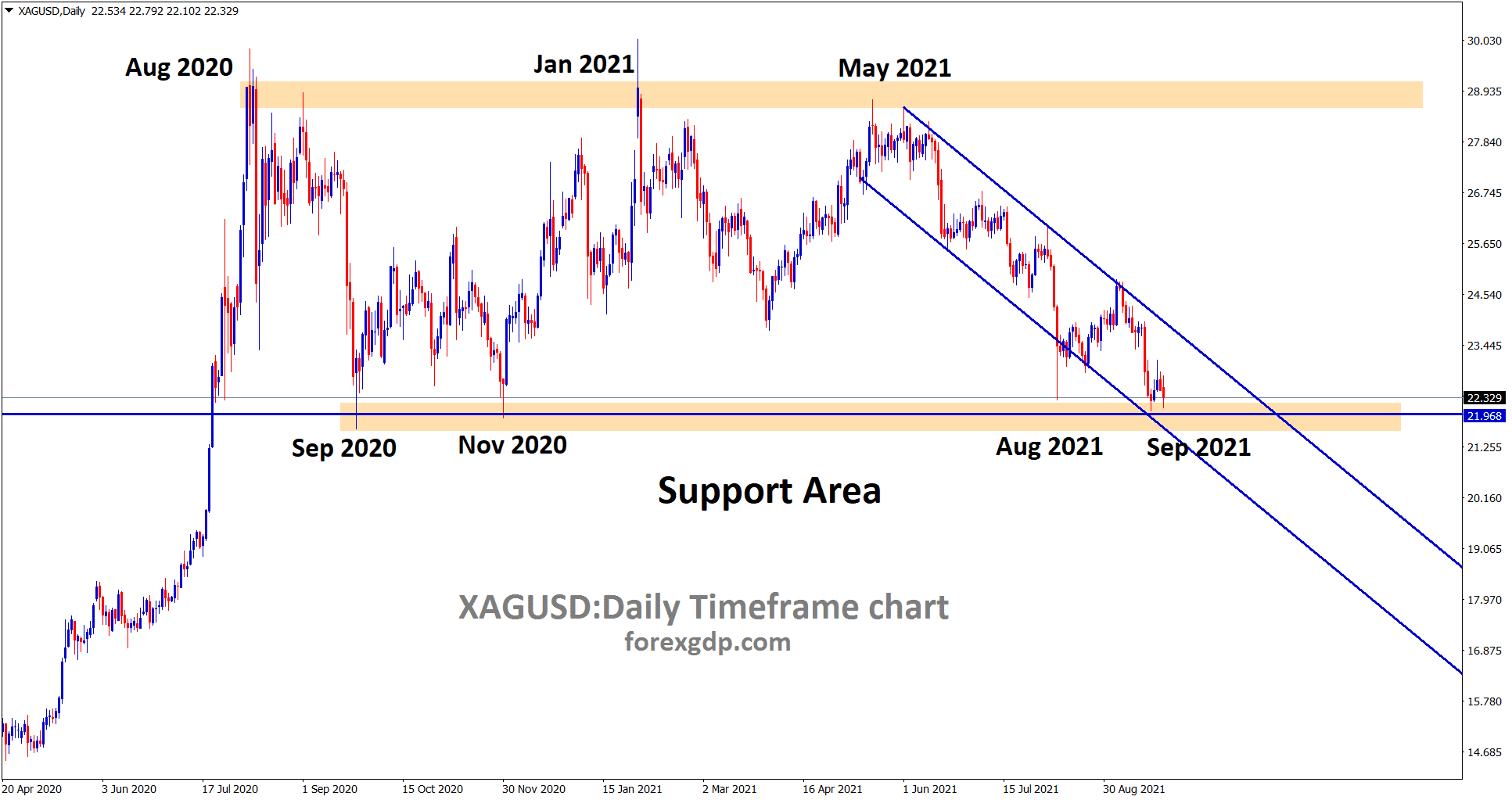 Silver XAGUSD has reached the major support area and its still moving in a descending channel wait for breakout or reversal