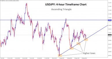 usdjpy bounces back instantly afer hitting the higher low area of the Ascending triangle pattern