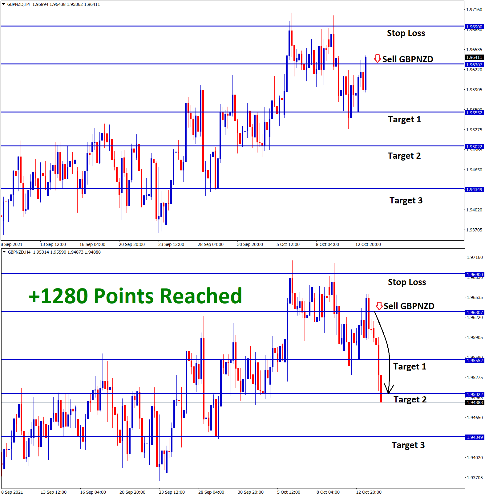 1280 Points in GBPNZD Oct12 T2 Oct 14