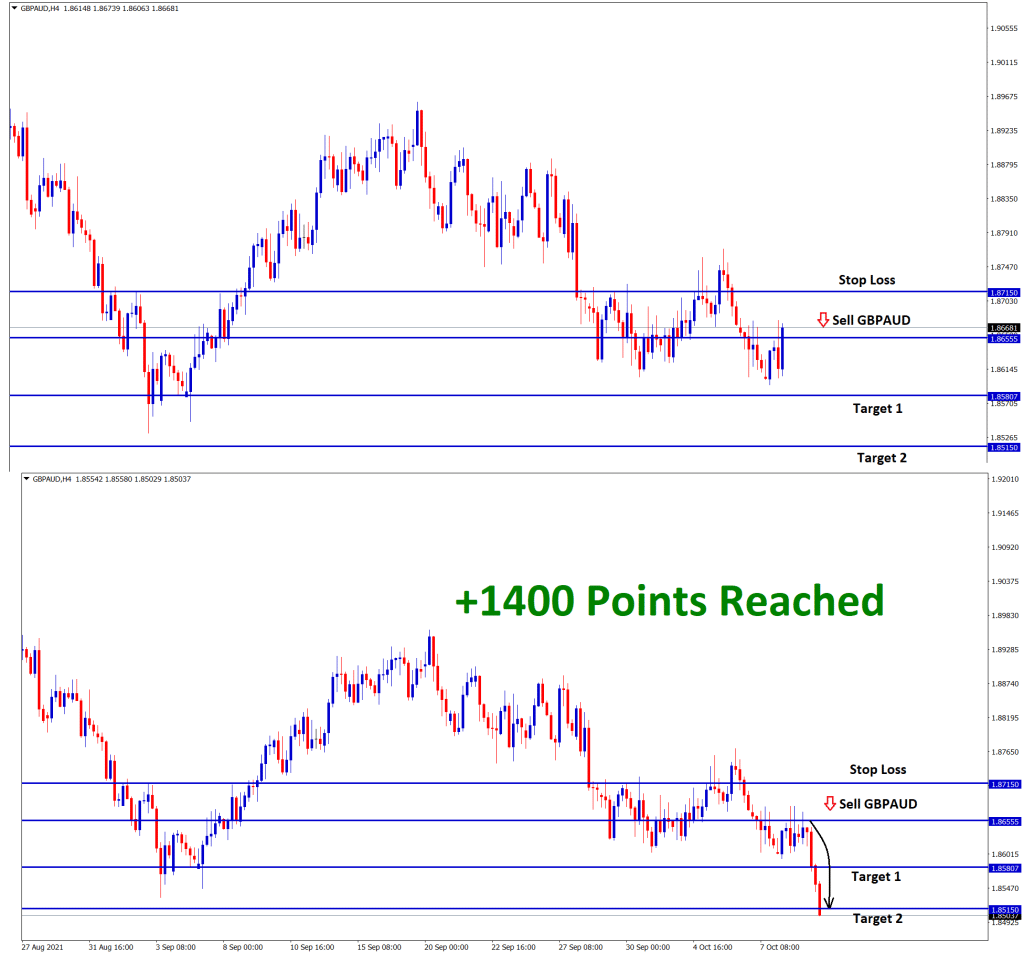 1400 points reached in gbpaud sell signal after retest