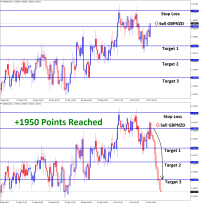 1950 Points reached in GBPNZD Oct07 T3 Oct15