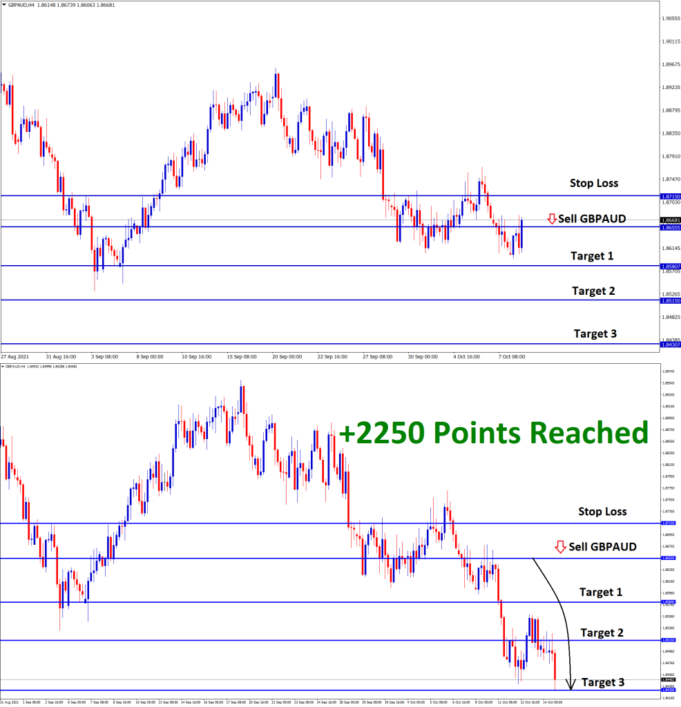 2250 Points reached in gbpaud Oct07 t3 Oct14