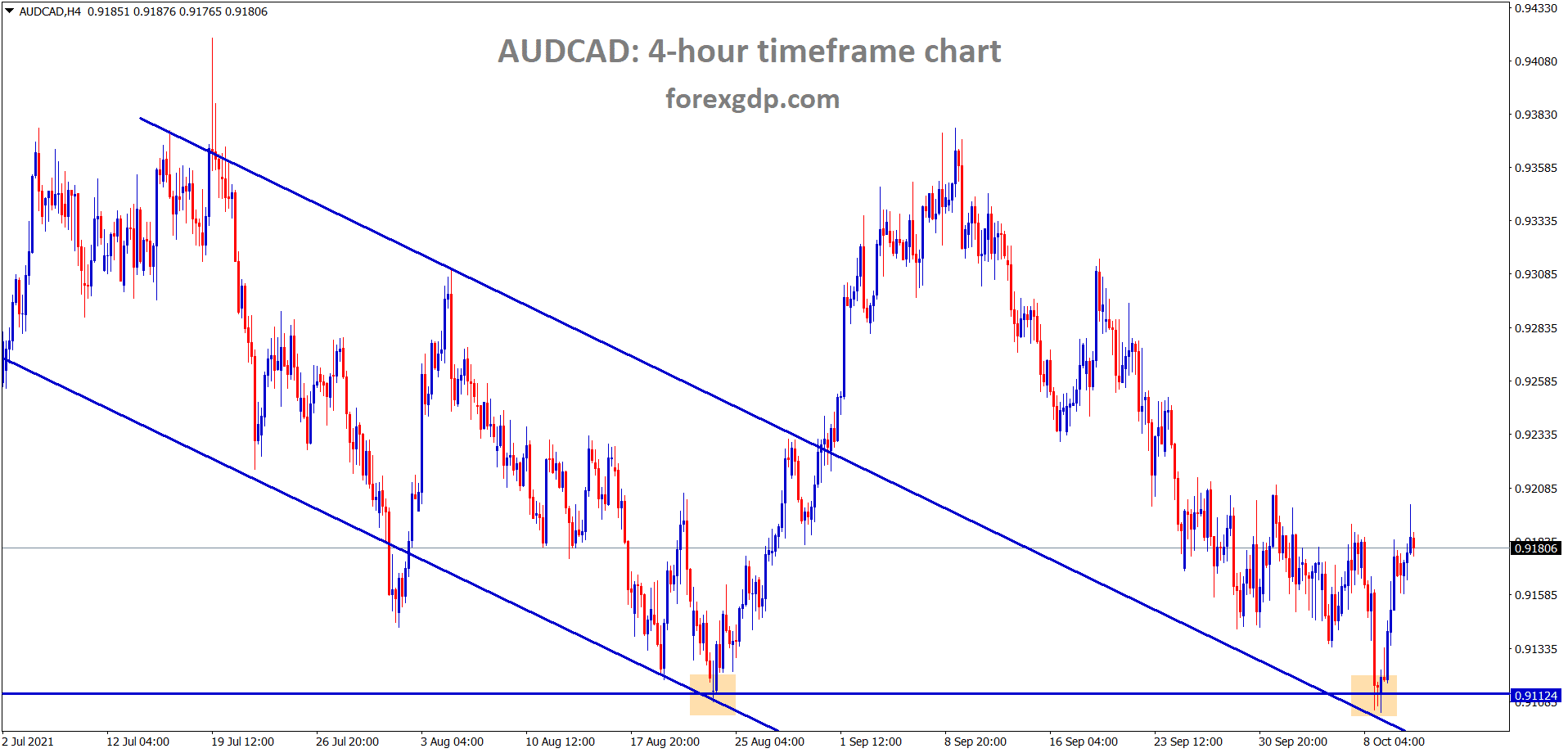 AUDCAD has retested the horizontal support and the previous descending channel area and rebounding from that zone