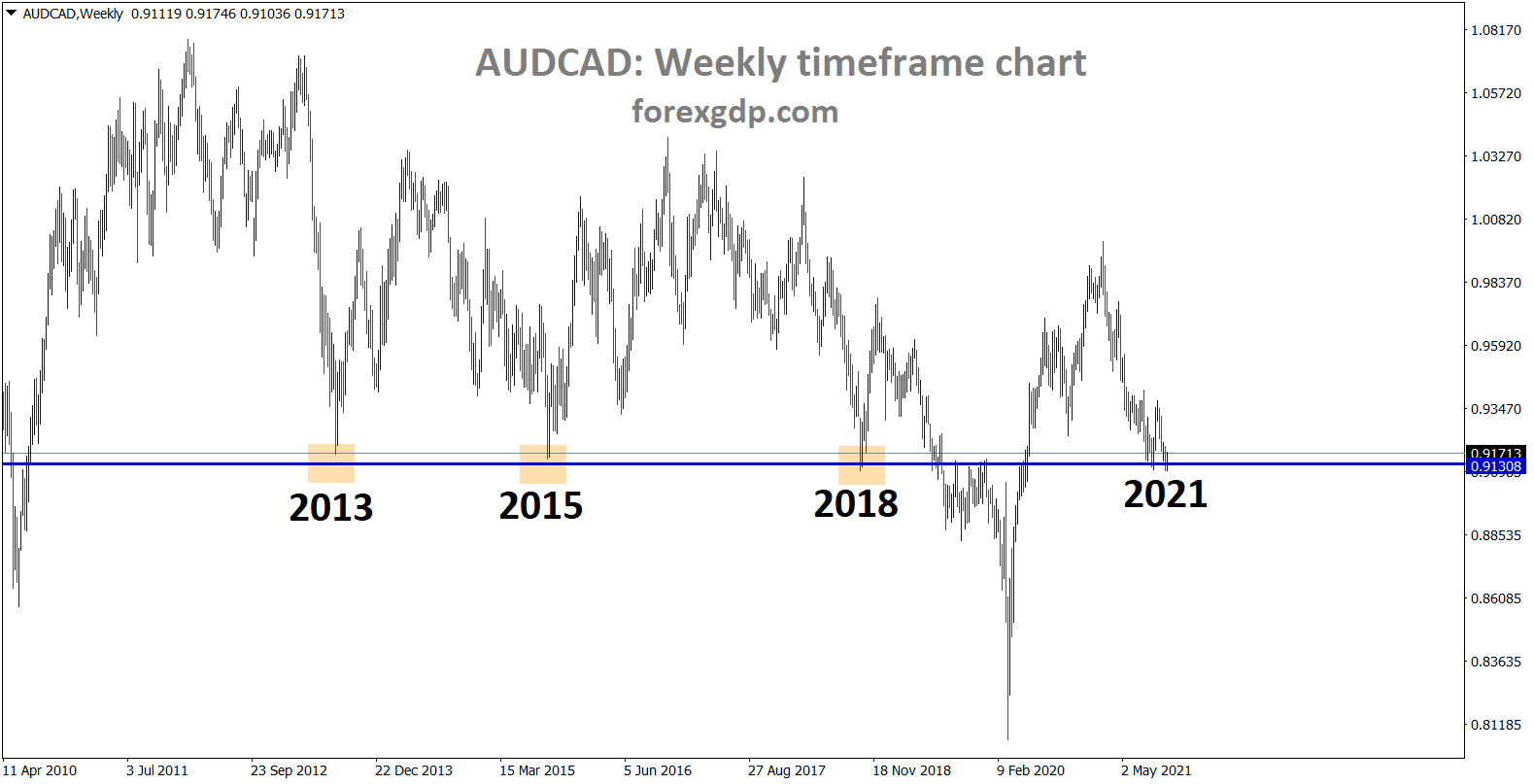 AUDCAD hits the major support area again after 3 years