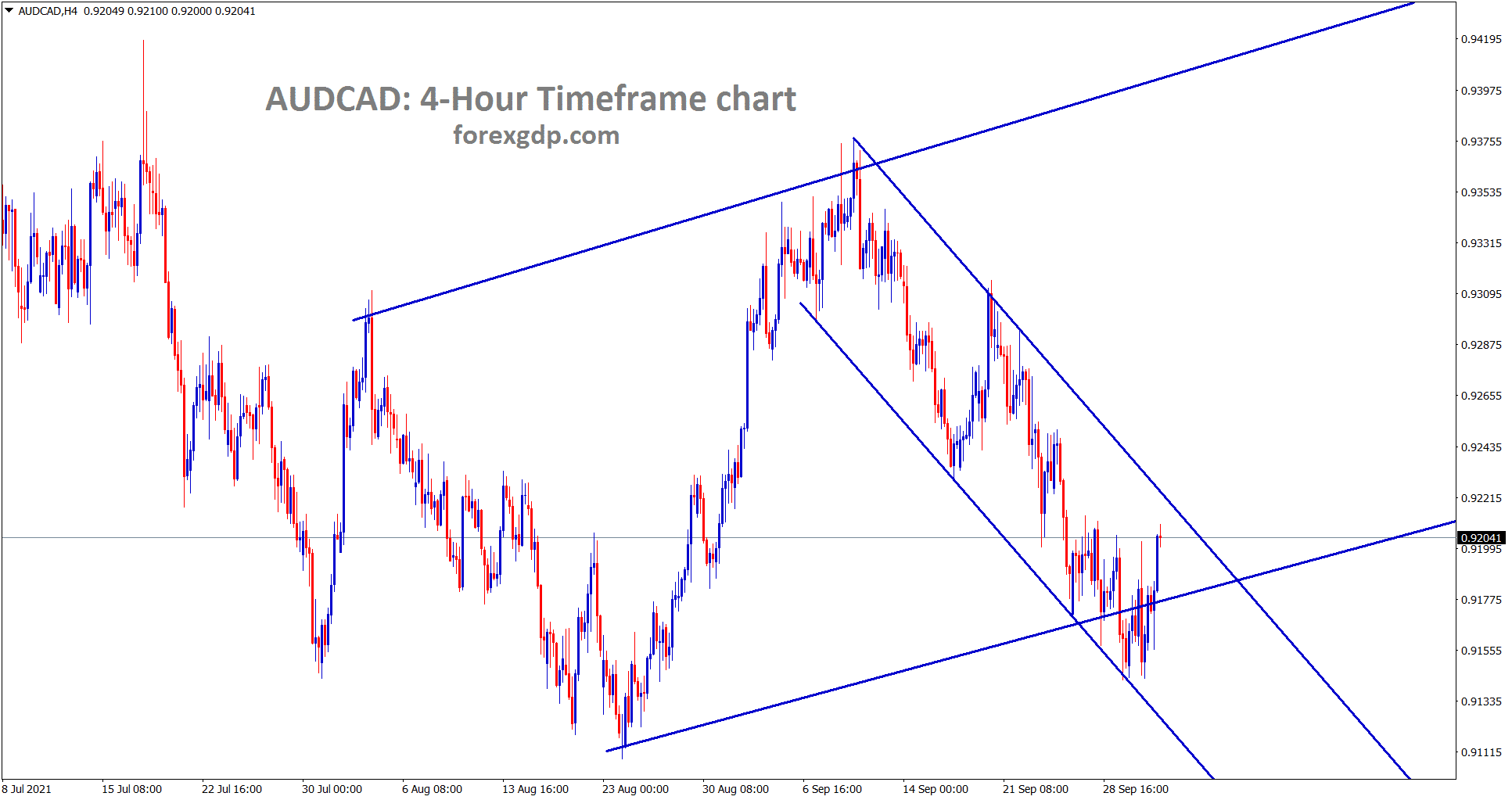 AUDCAD is clearly moving in a descending channel and also rebounding from the higher low