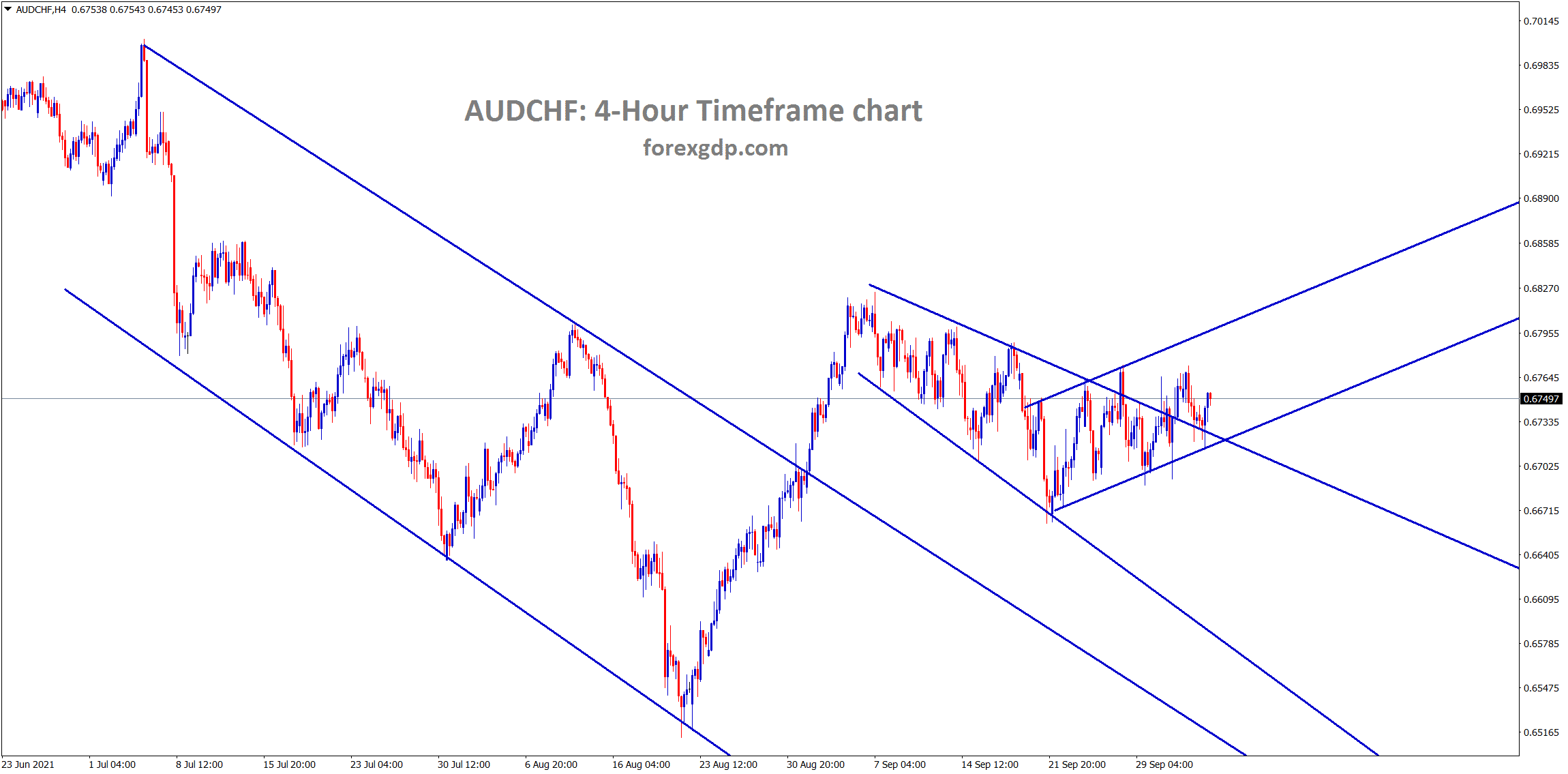 AUDCHF is moving in a small ascending channel line