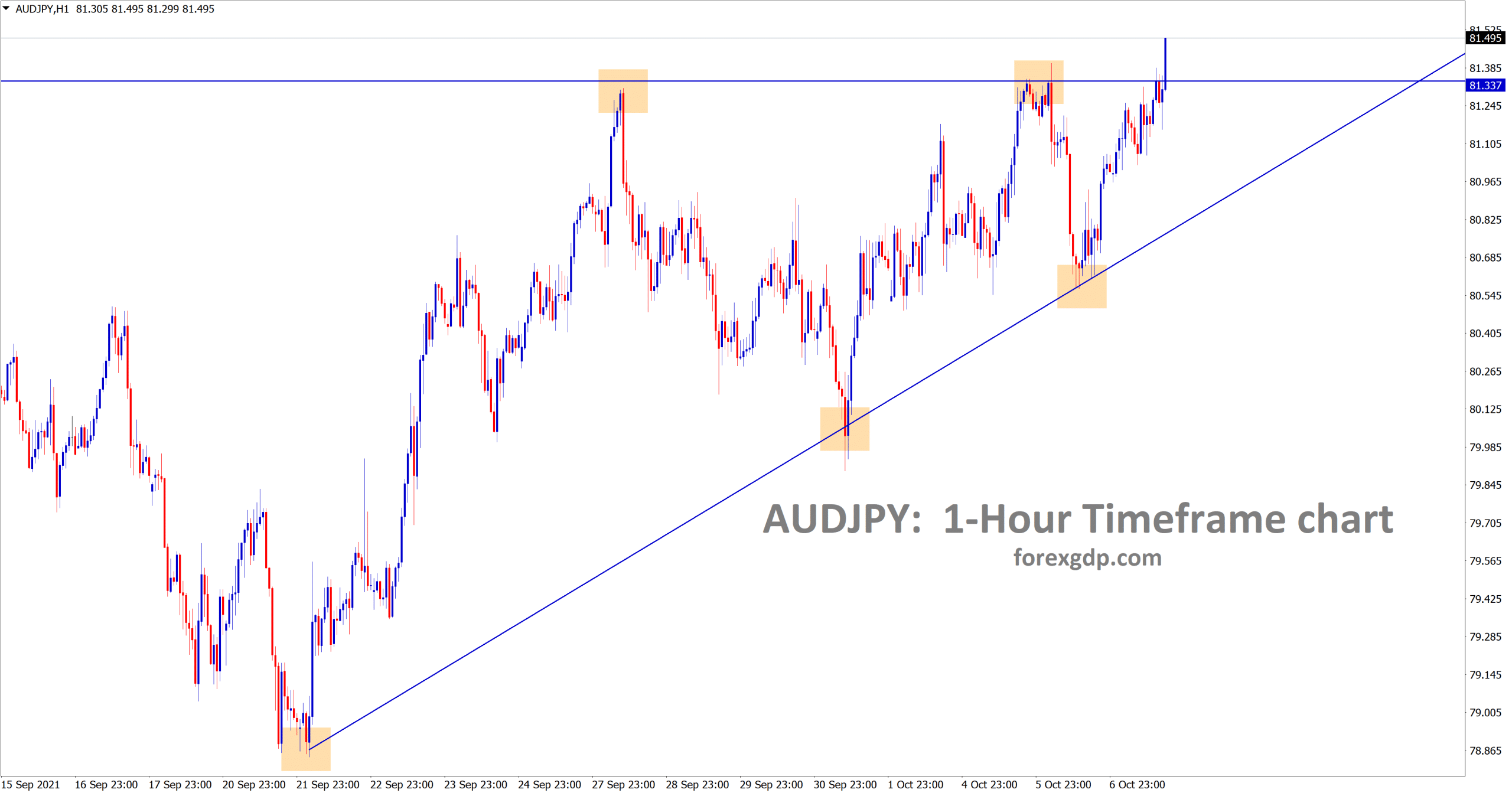 AUDJPY is breaking the top of the ascending triangle pattern