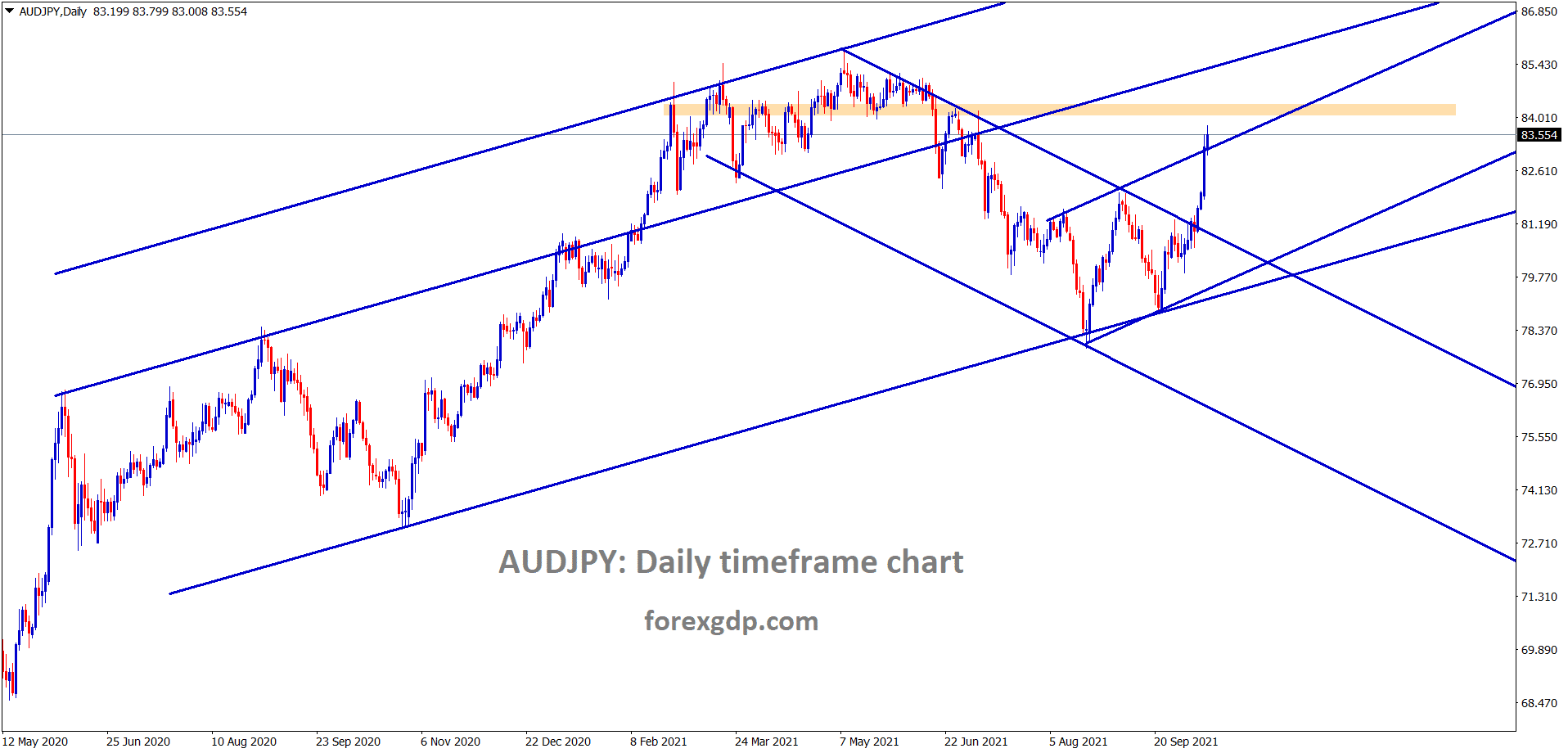 AUDJPY is moving continuously breaking the highs with buyers pressure