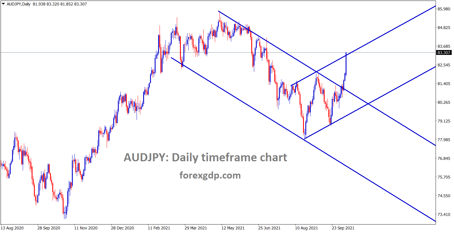 AUDJPY is moving in a strong uptrend