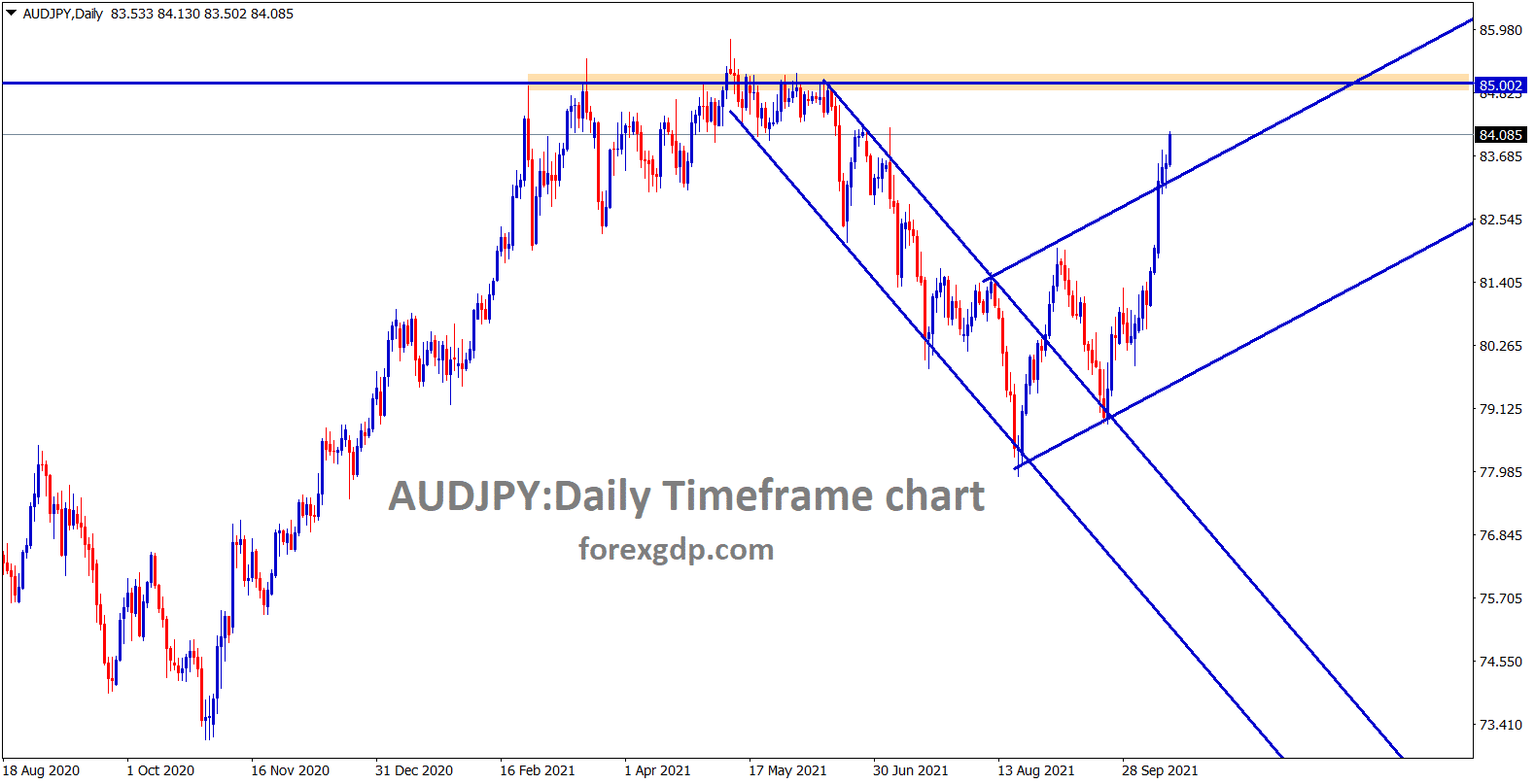 AUDJPY is moving up stronger after breaking the channel line