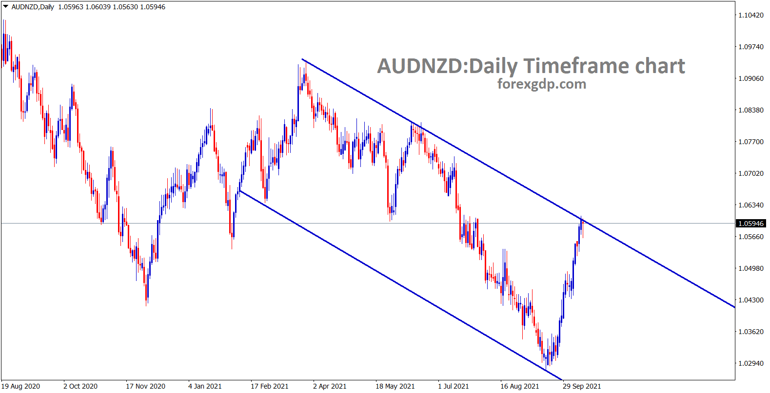 AUDNZD hits the lower high area of the descending channel line