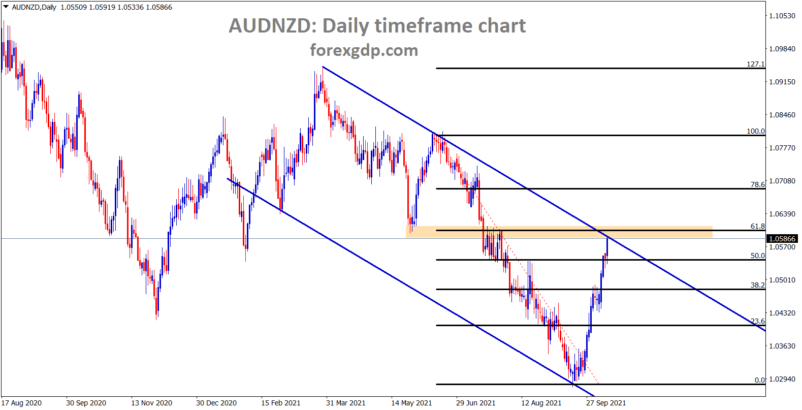 AUDNZD hits the lower high area of the downtrend line and its near to 61.8 retracementt level