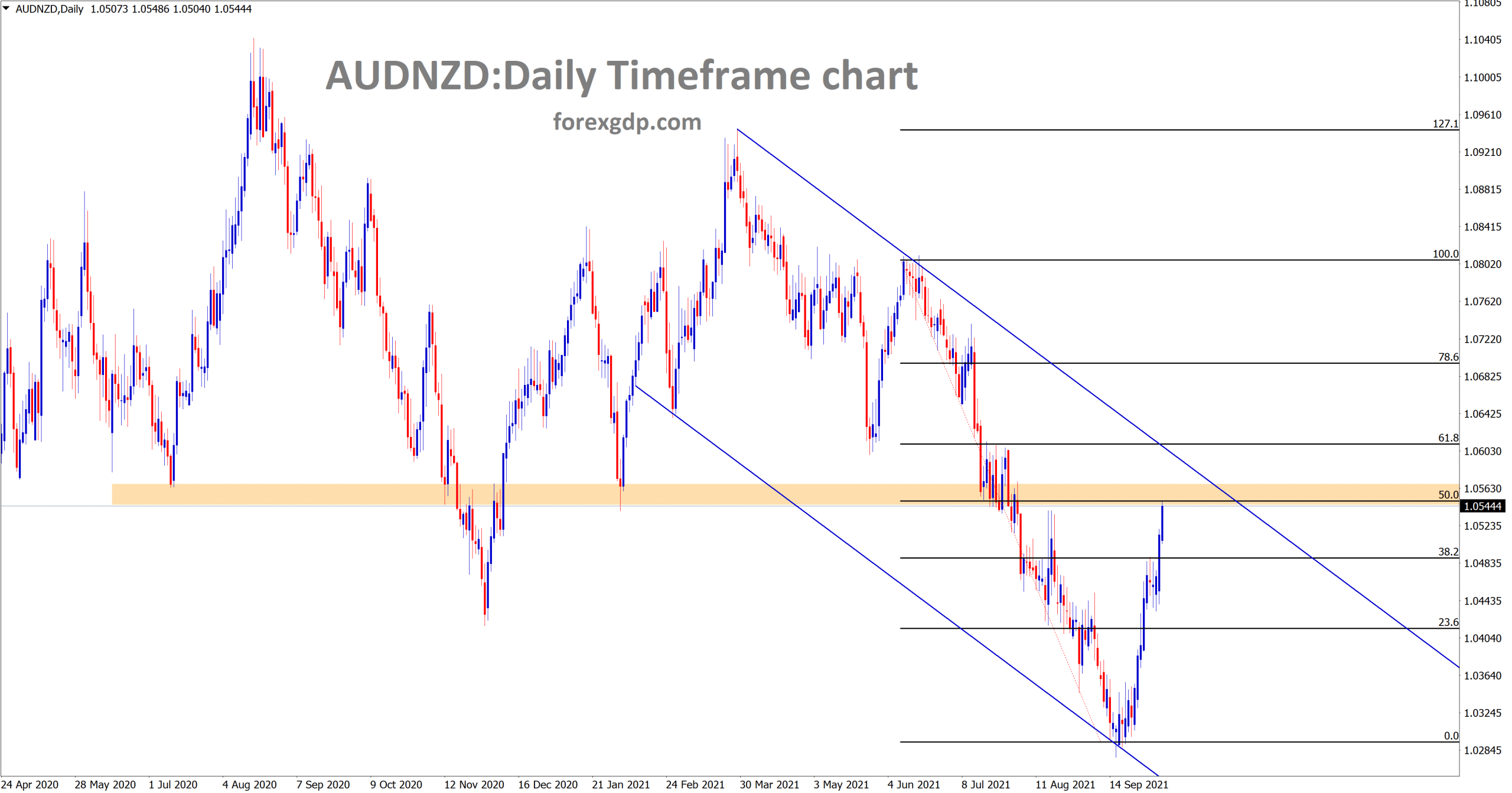 AUDNZD is going to reach the lower high area of the downtrend line