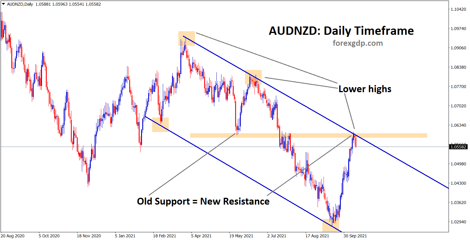 AUDNZD is making a correction from the lower high and the old support which act as new resistance