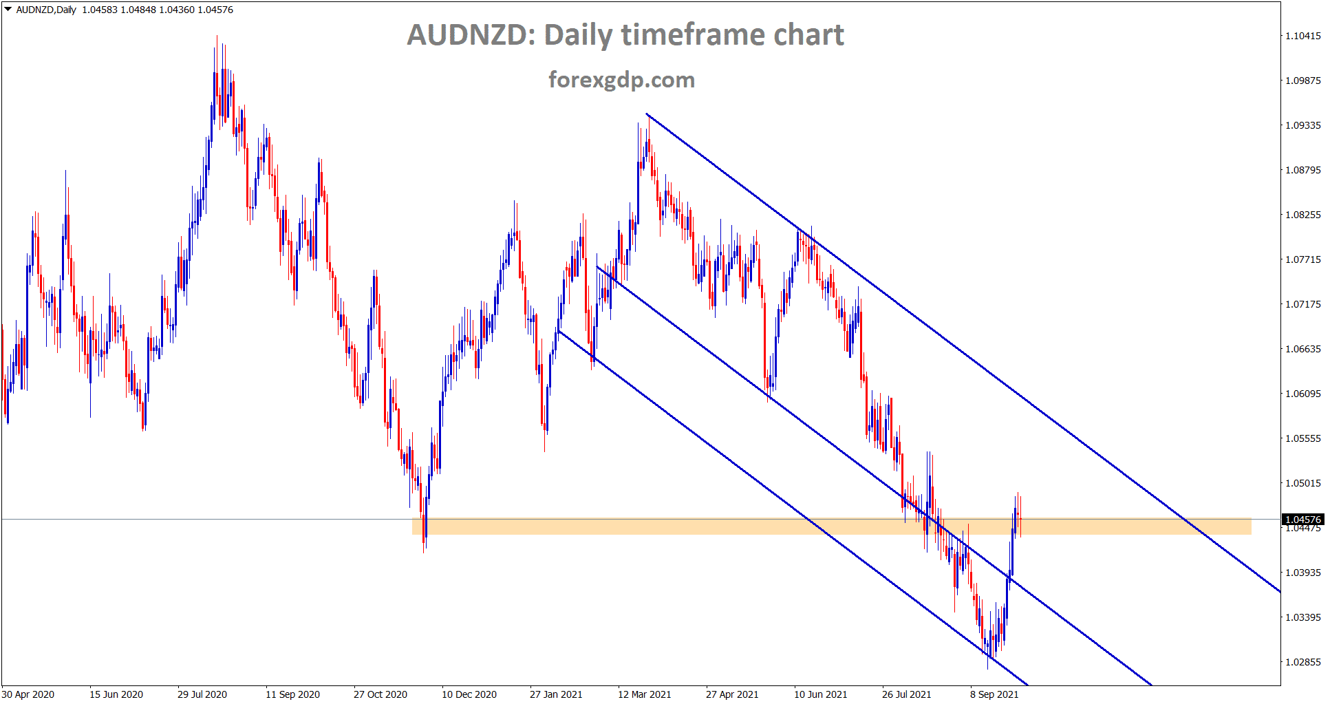 AUDNZD is moving up continuously now standing at the previous support level however market has rebounded hardly from the major support level 1.02