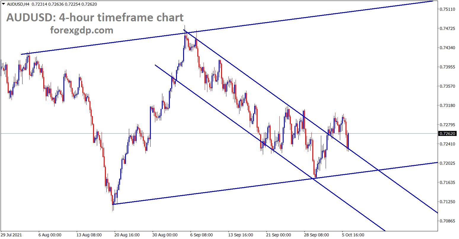 AUDUSD has retested the broken descending channel and surging now