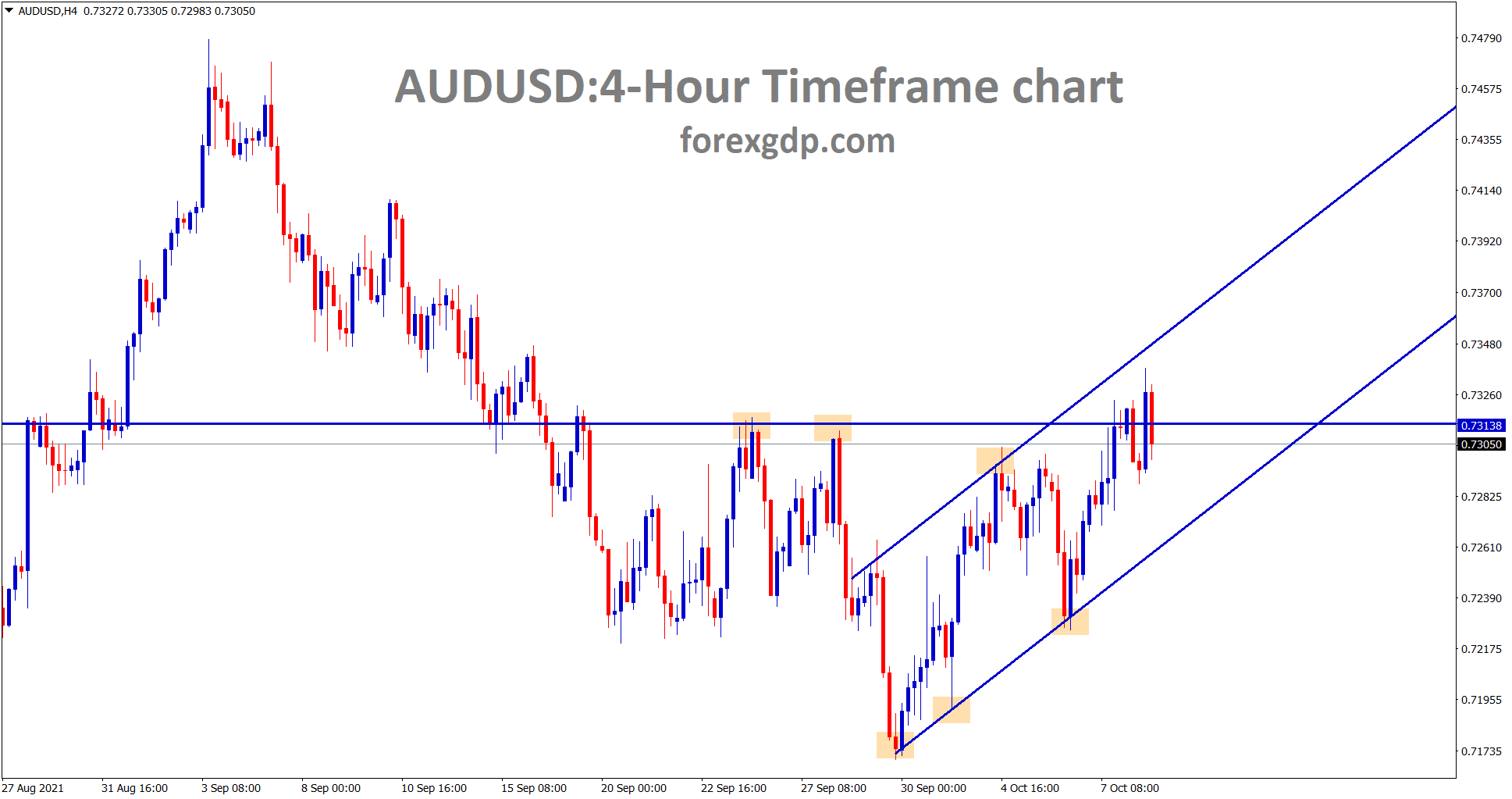 AUDUSD is consolidating at the resistance area and the higher high level of an uptrend line