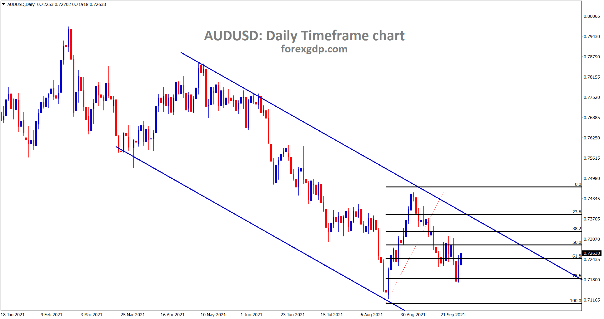 AUDUSD is moving in a descending channel and it has made a retracement of 78