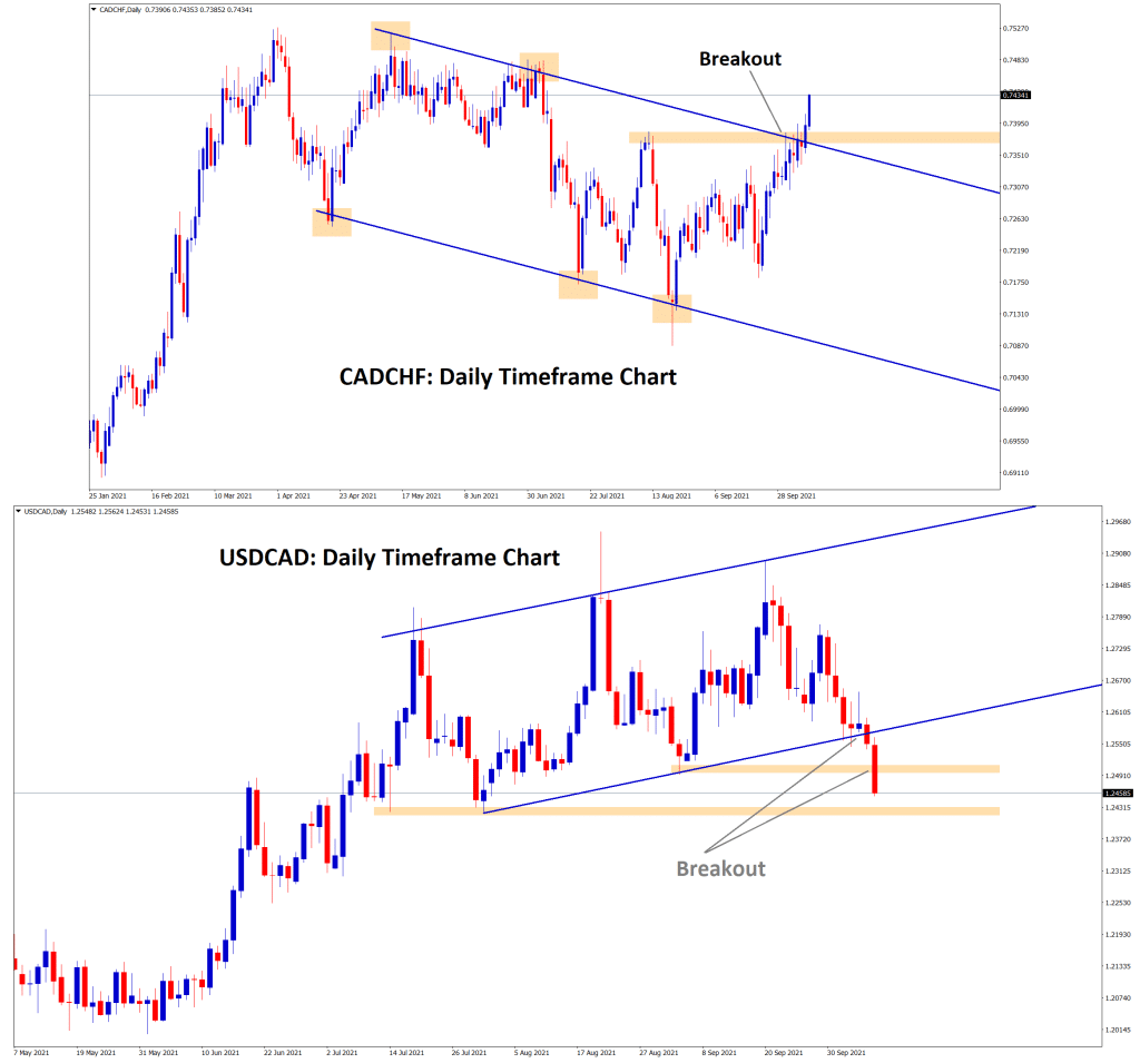 CADCHF has broken the top level of the descending channel and the horizontal resistance it leads the stop loss price