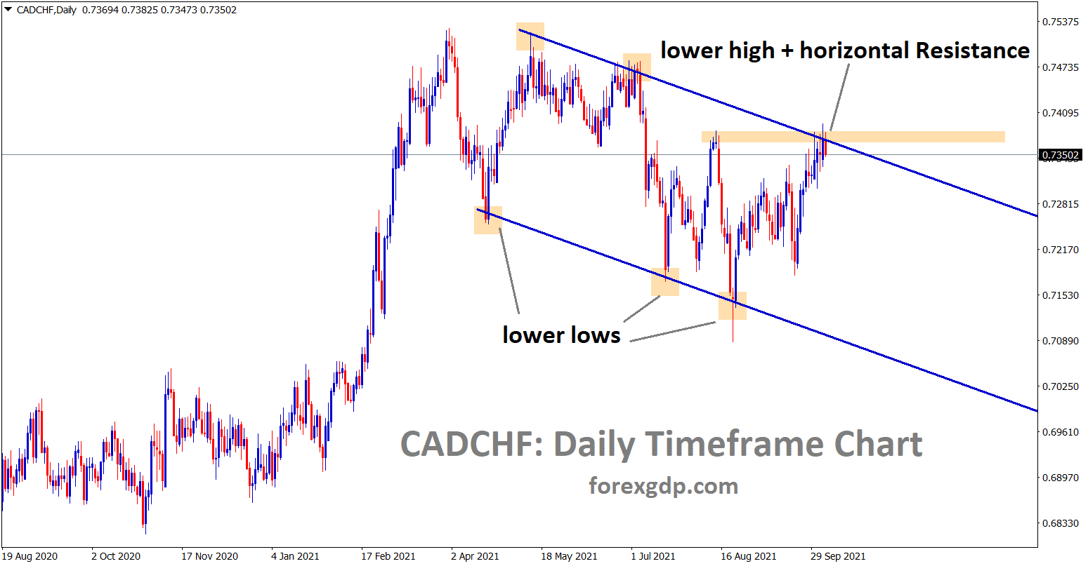 CADCHF is making a correction from the lower high and the horizontal resistance