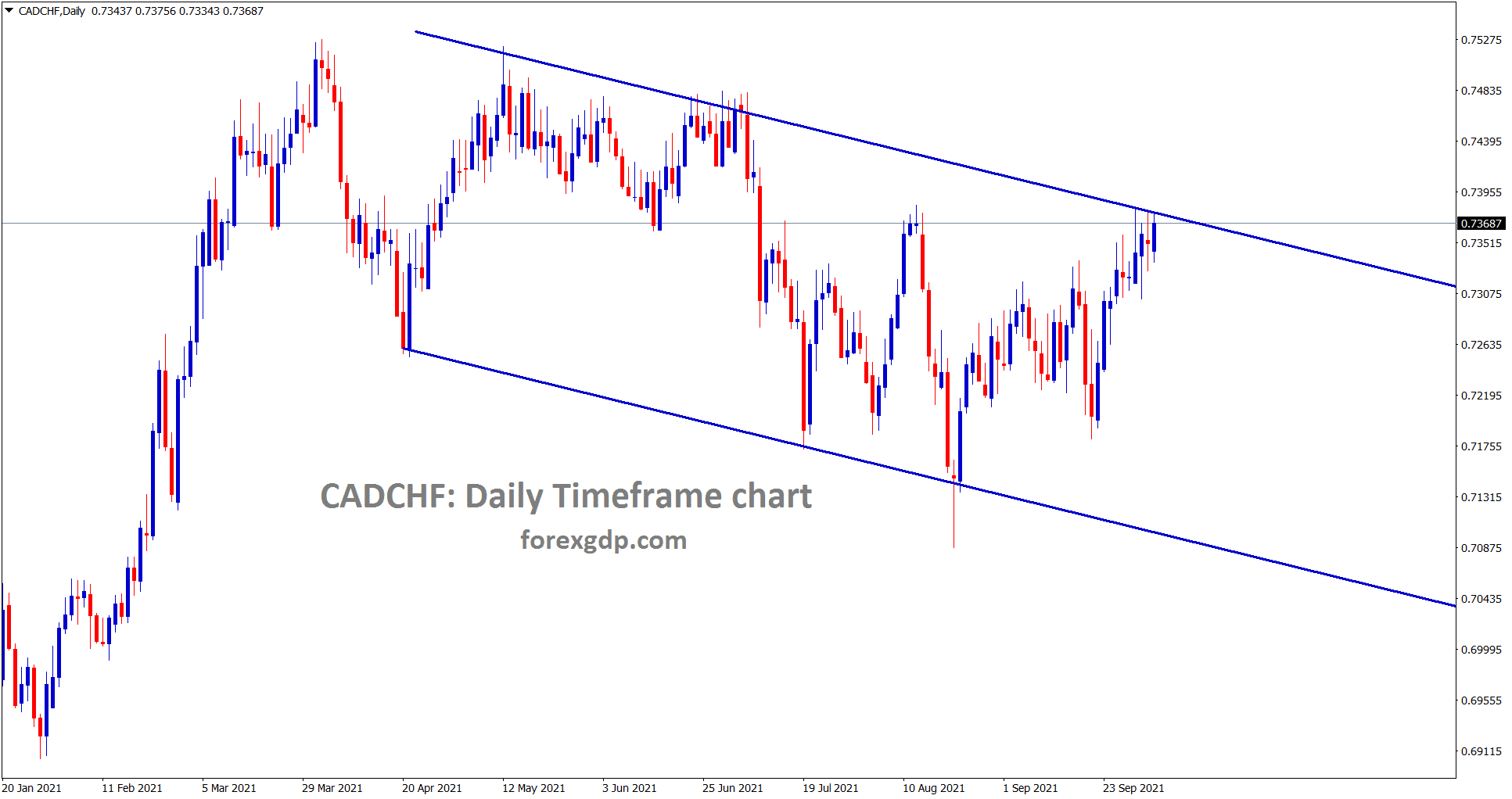 CADCHF is standing at the lower high level of the descending channel