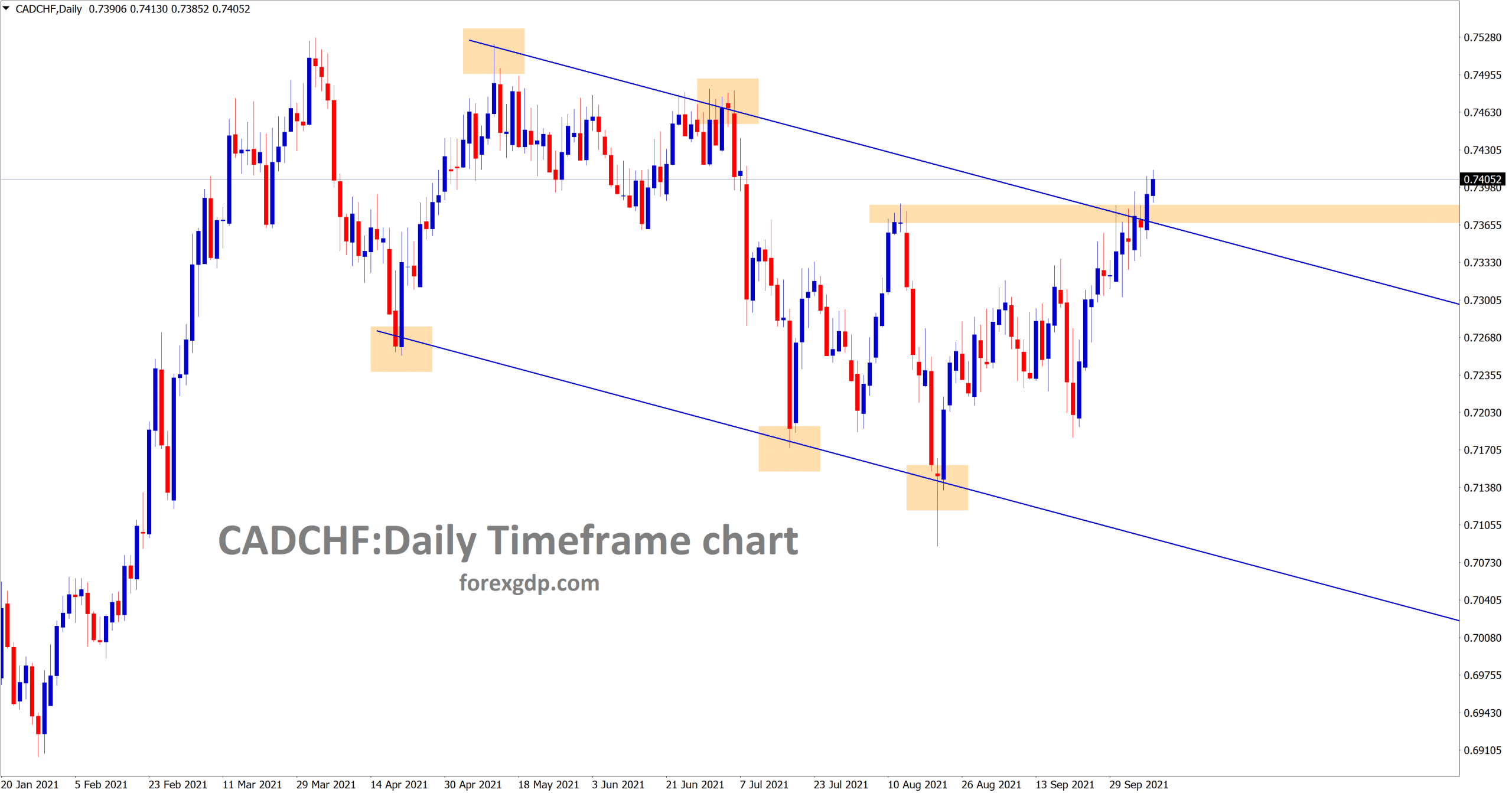 CADCHF is trying to break the horizontal resistance and the lower high area of the descending channel line